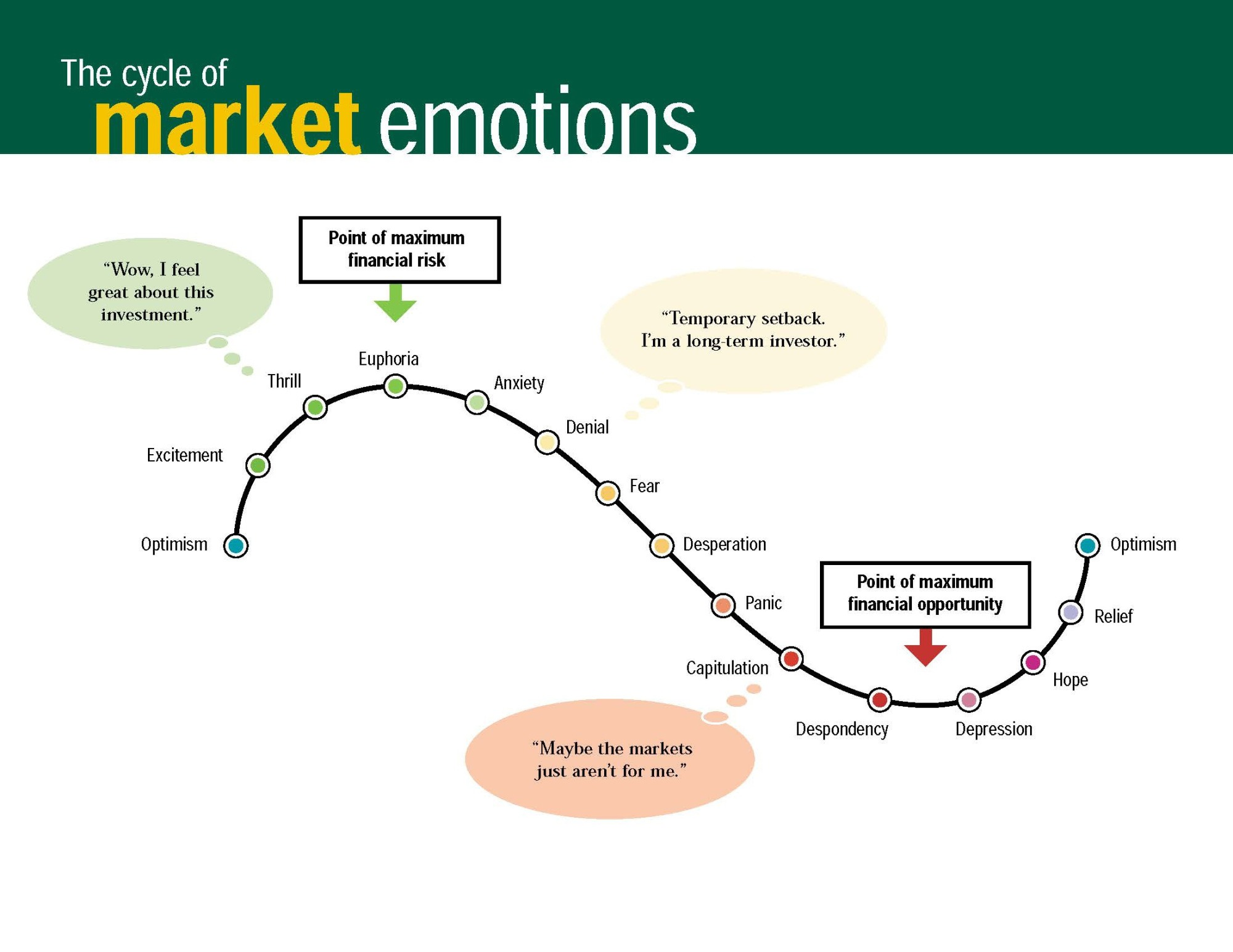 Does technical analysis work in crypto currency markets Chart 6 Cycle Of Market Emotions