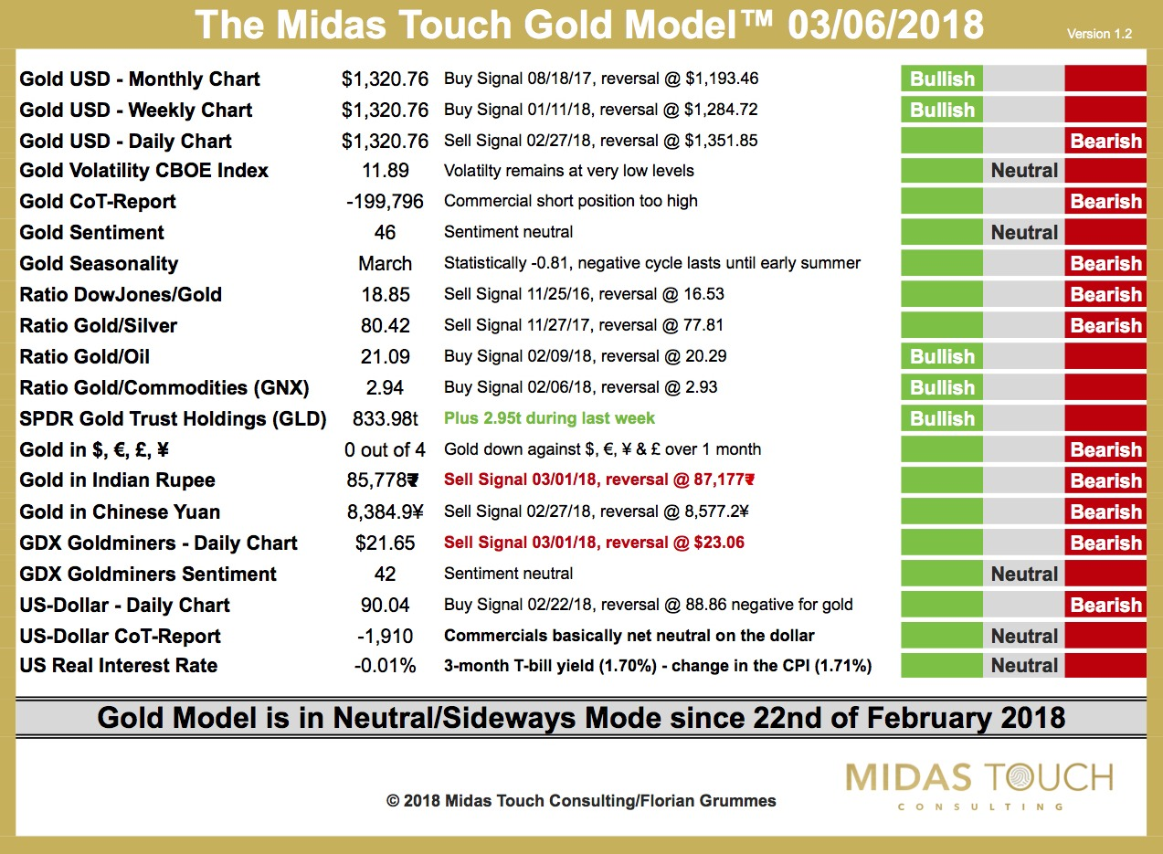 The Midas Touch Gold Model™ – Update 6th of March 2018