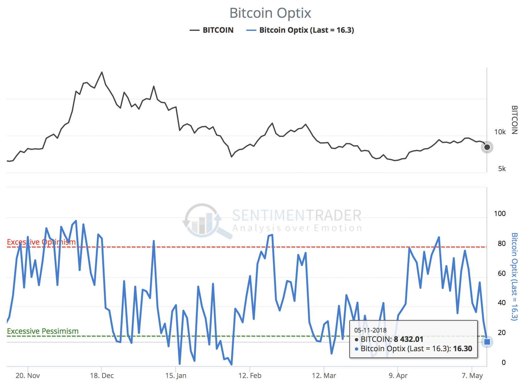Bitcoin Sentiment as of May 13th, 2018