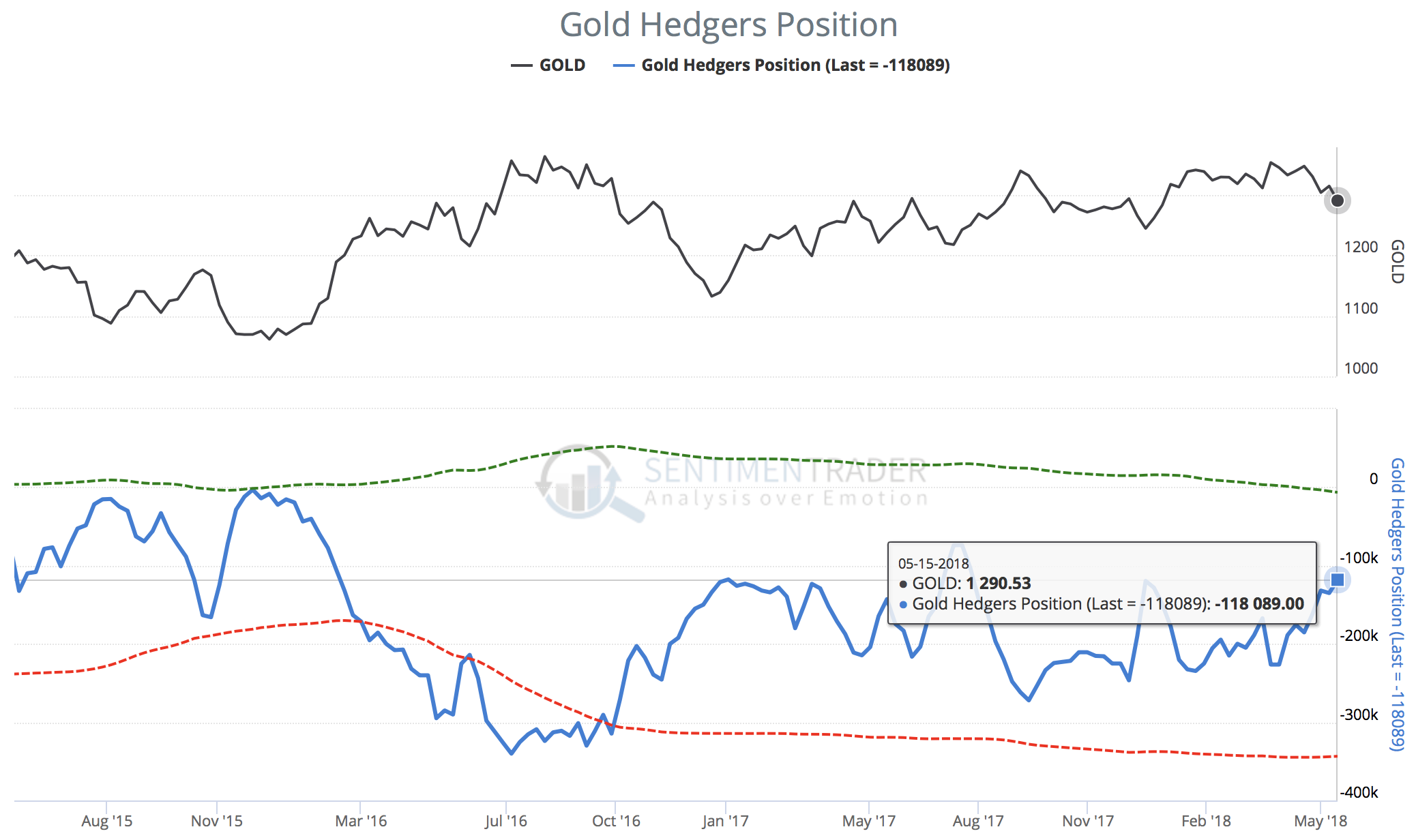 Gold hedgers position as of May 15th, 2018