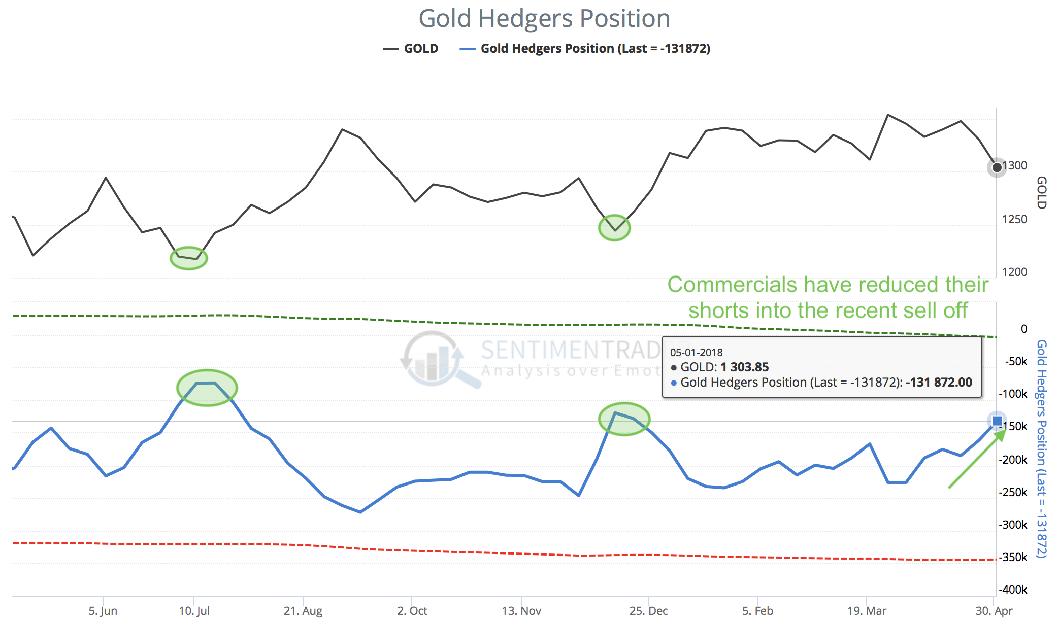 Gold Hedgers Position as of May 1st, 2018