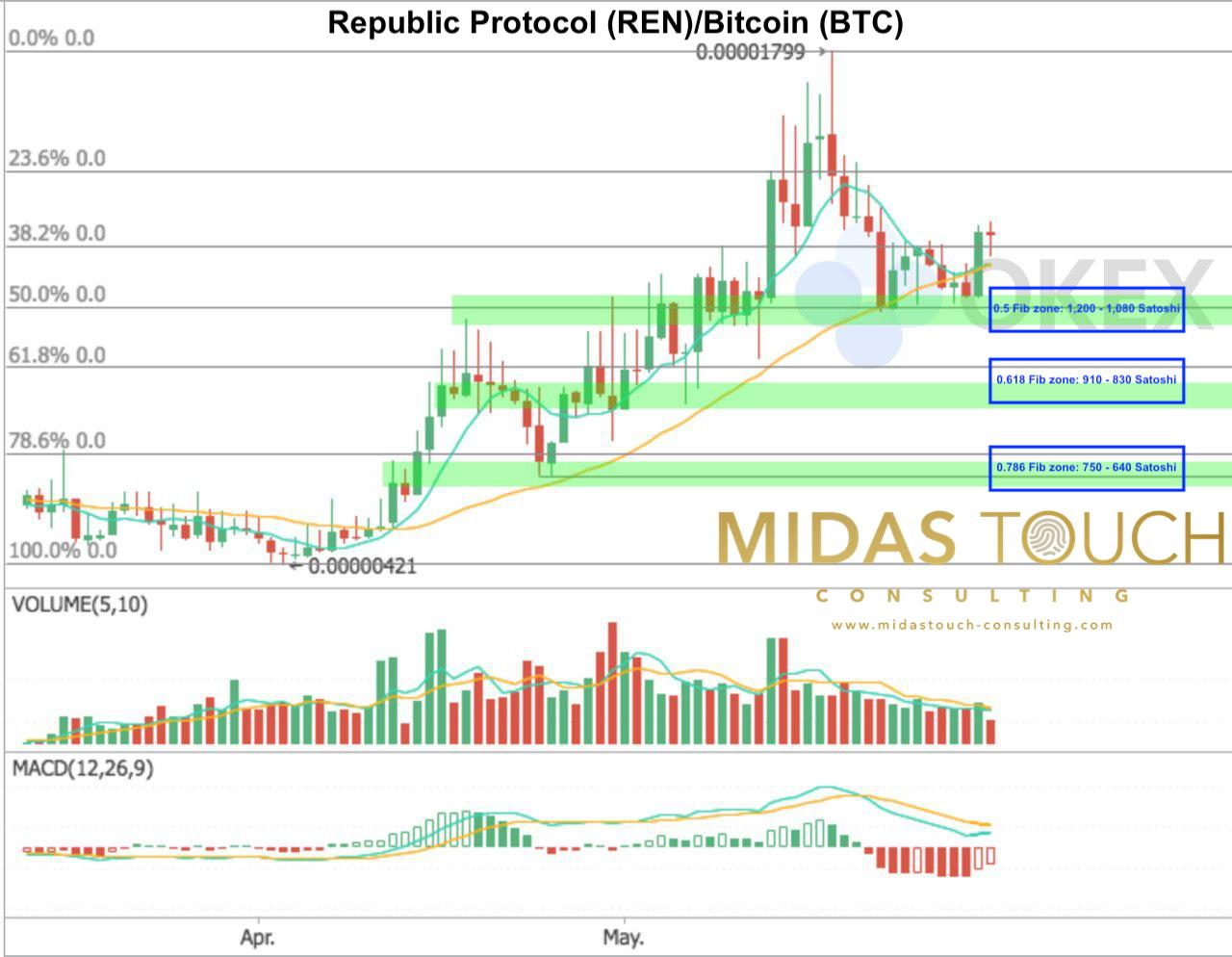 Republic Protocol daily chart as of June 1st 2018. Potential Fibonacci retracement levels..
