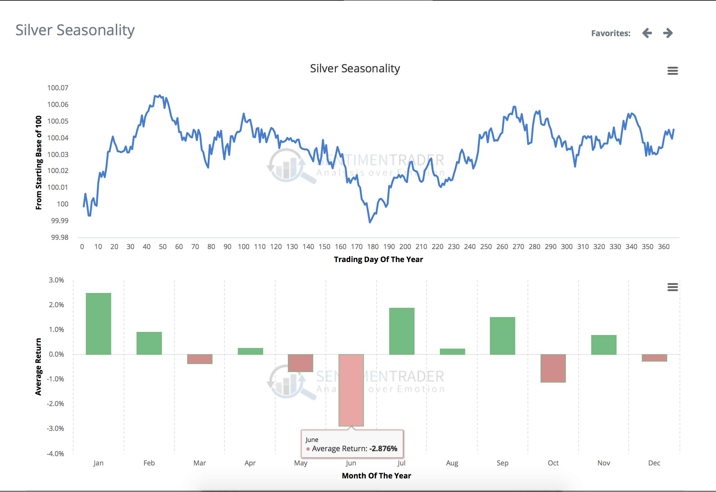 Silver seasonality over the last 40 years