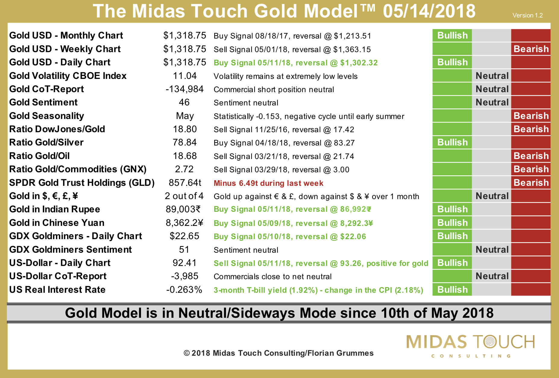 The Midas Touch Gold Model™ as of May 14th, 2018