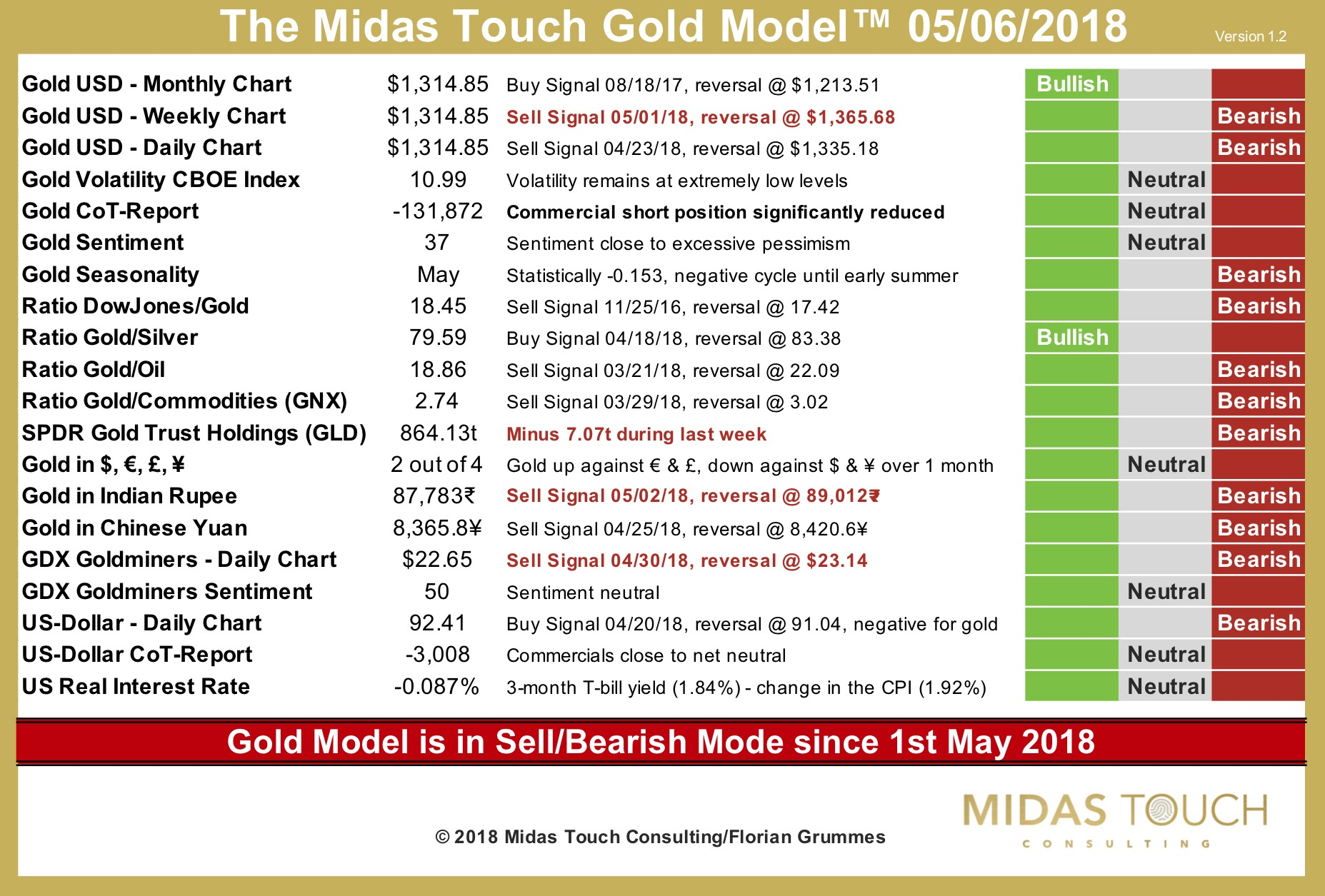 The Midas Touch Gold Model™ 6th of May 2018