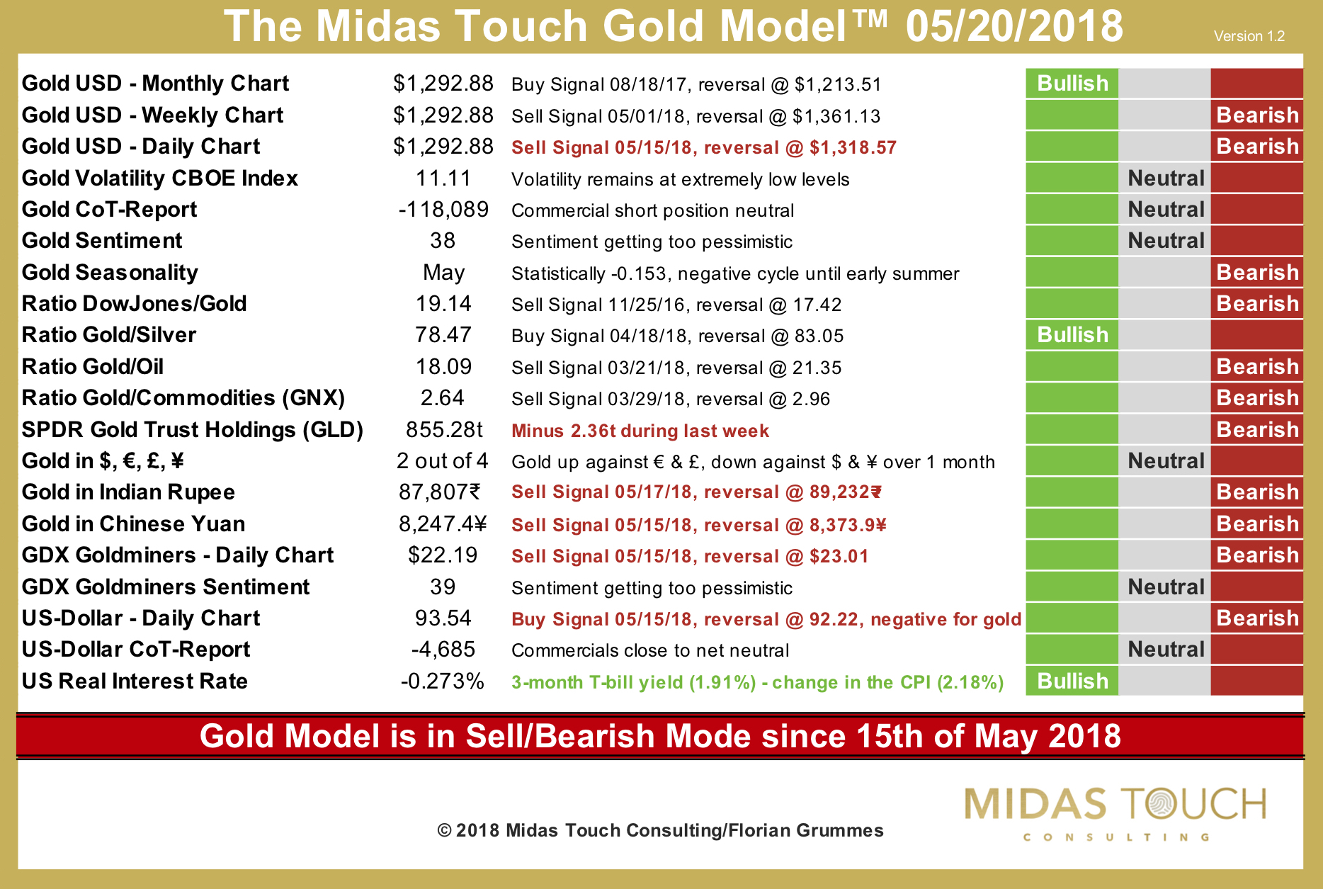 The Midas Touch Gold Model™ as of May 20th, 2018