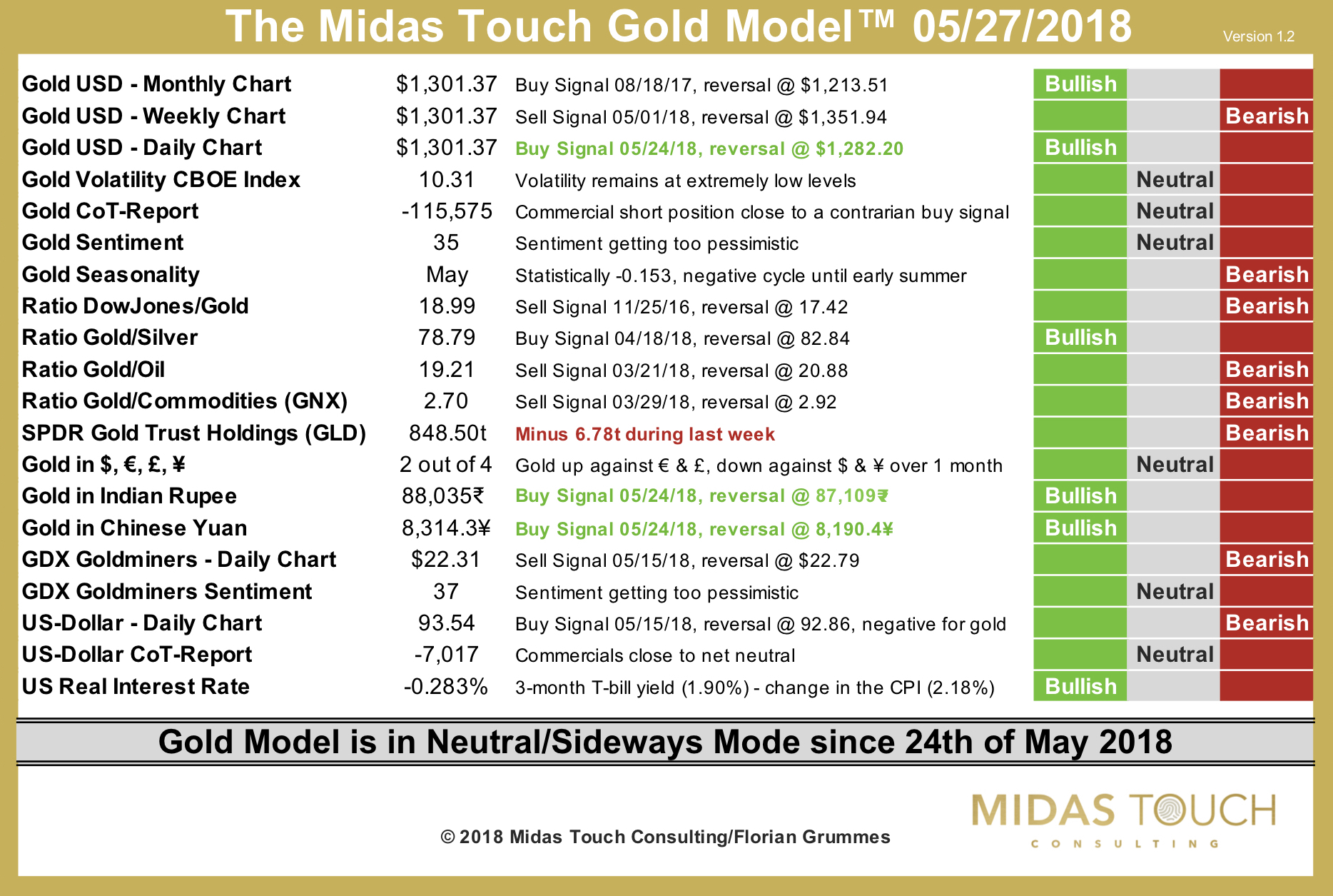 The Midas Touch Gold Model™ as of May 27th, 2018