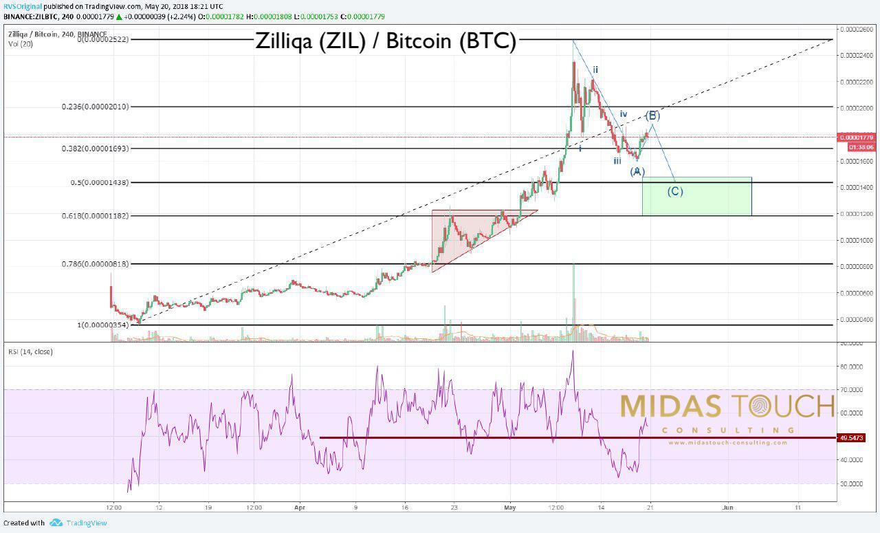 Zilliqa240min chart as of May 20th, 2018
