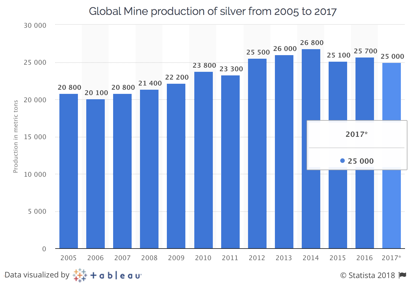 Global mine production of silver from 2005 to 2017