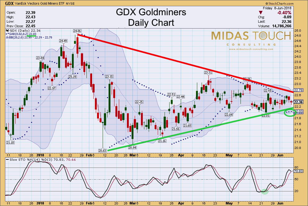 GDX daily chart as of June 6th, 2018.