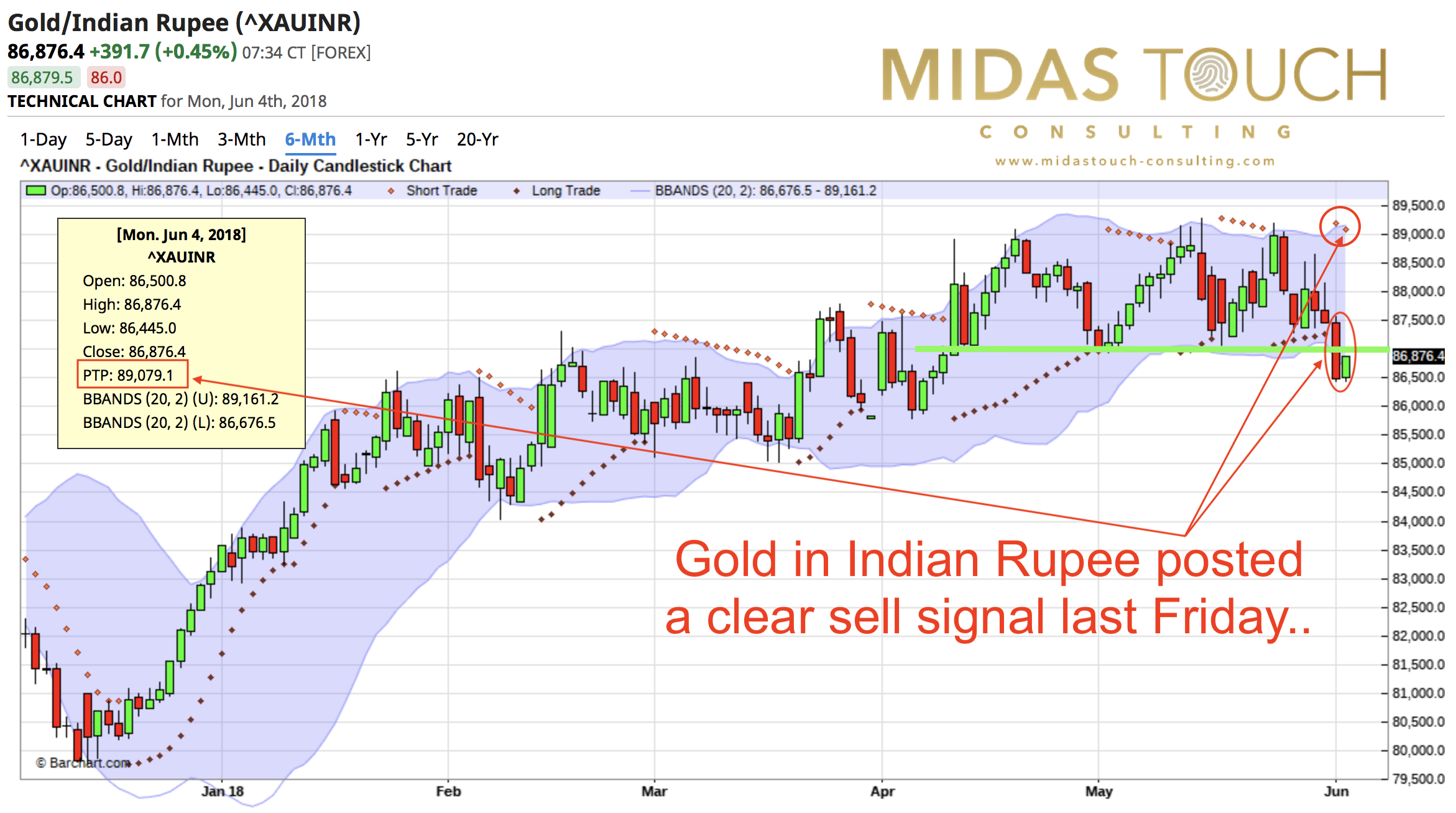 Gold in Indian Rupee as of June 4th, 2018
