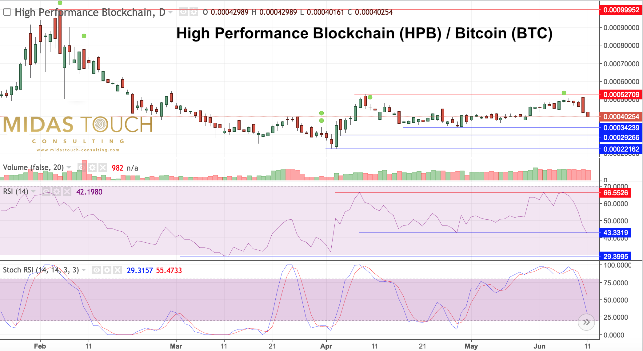 High Performance Blockchain, daily chart as of June 11th 2018.