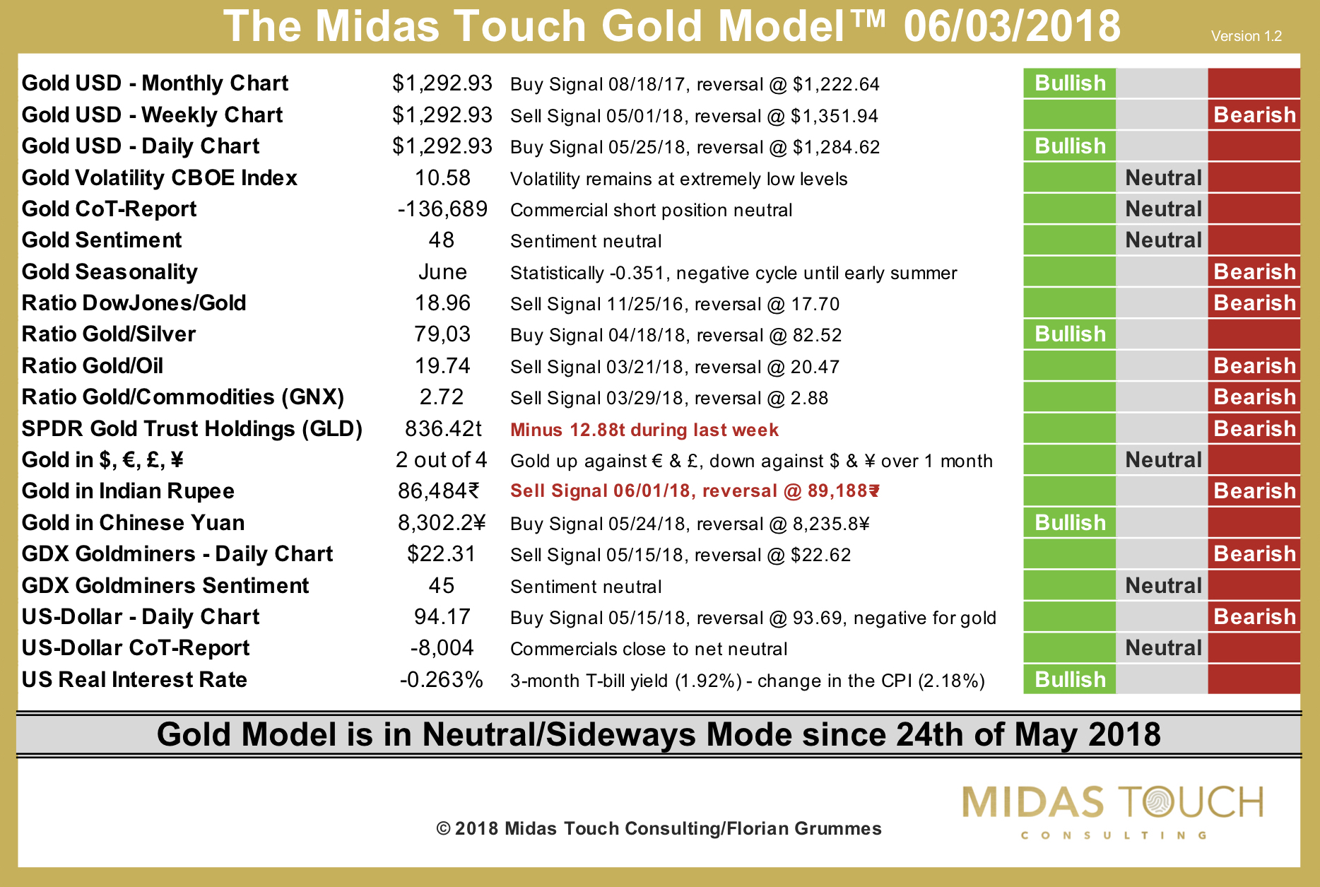 The Midas Touch Gold Model™ as of June 3rd, 2018