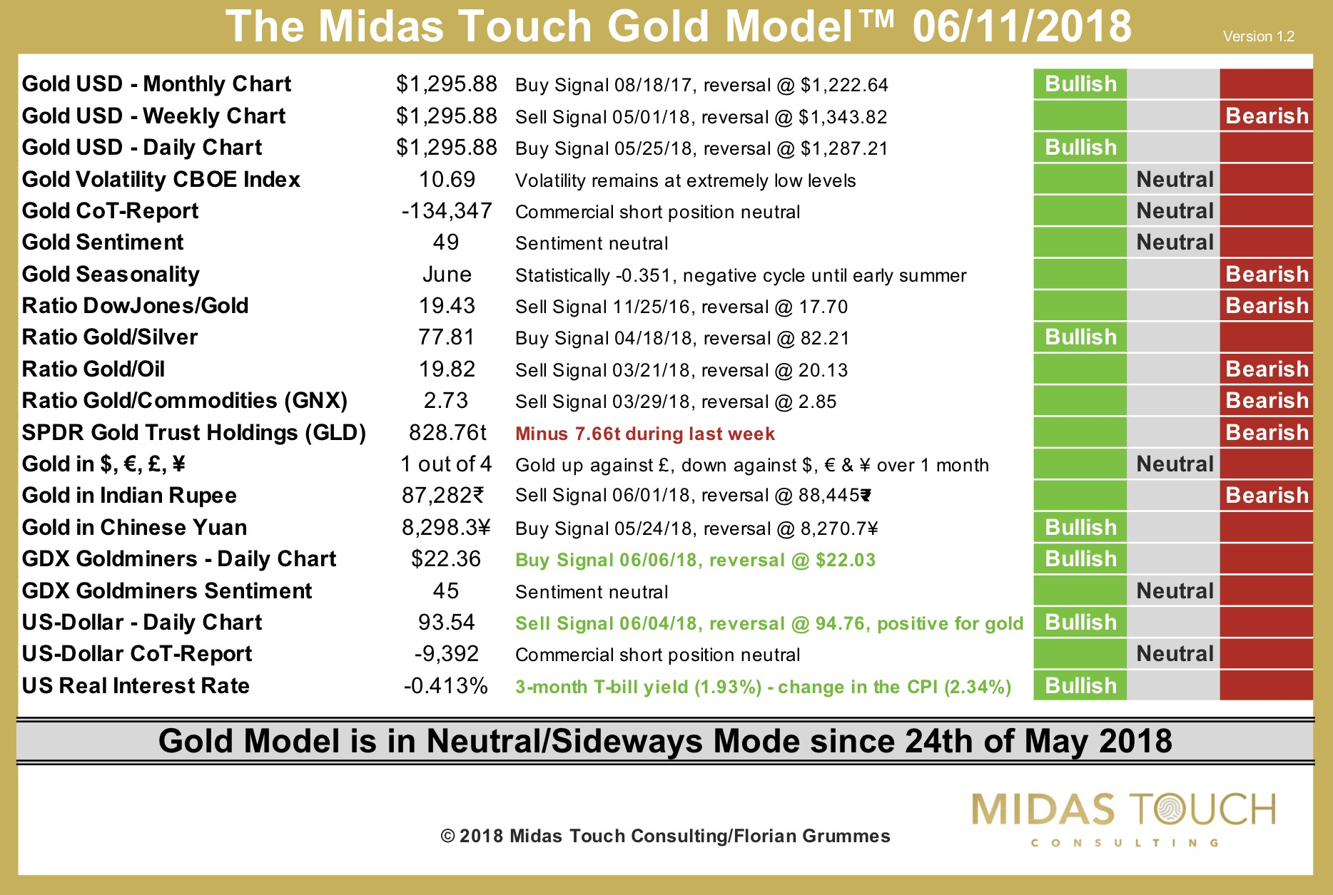 The Midas Touch Gold Model™ as of June 11th, 2018