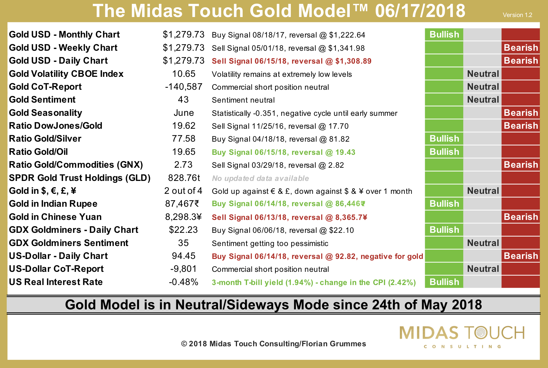 The Midas Touch Gold Model™ as of June 17th, 2018