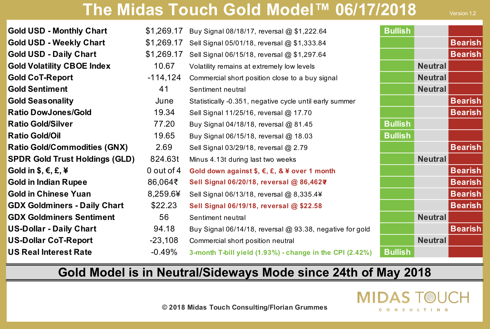 The Midas Touch Gold Model™ as of June 24th, 2018