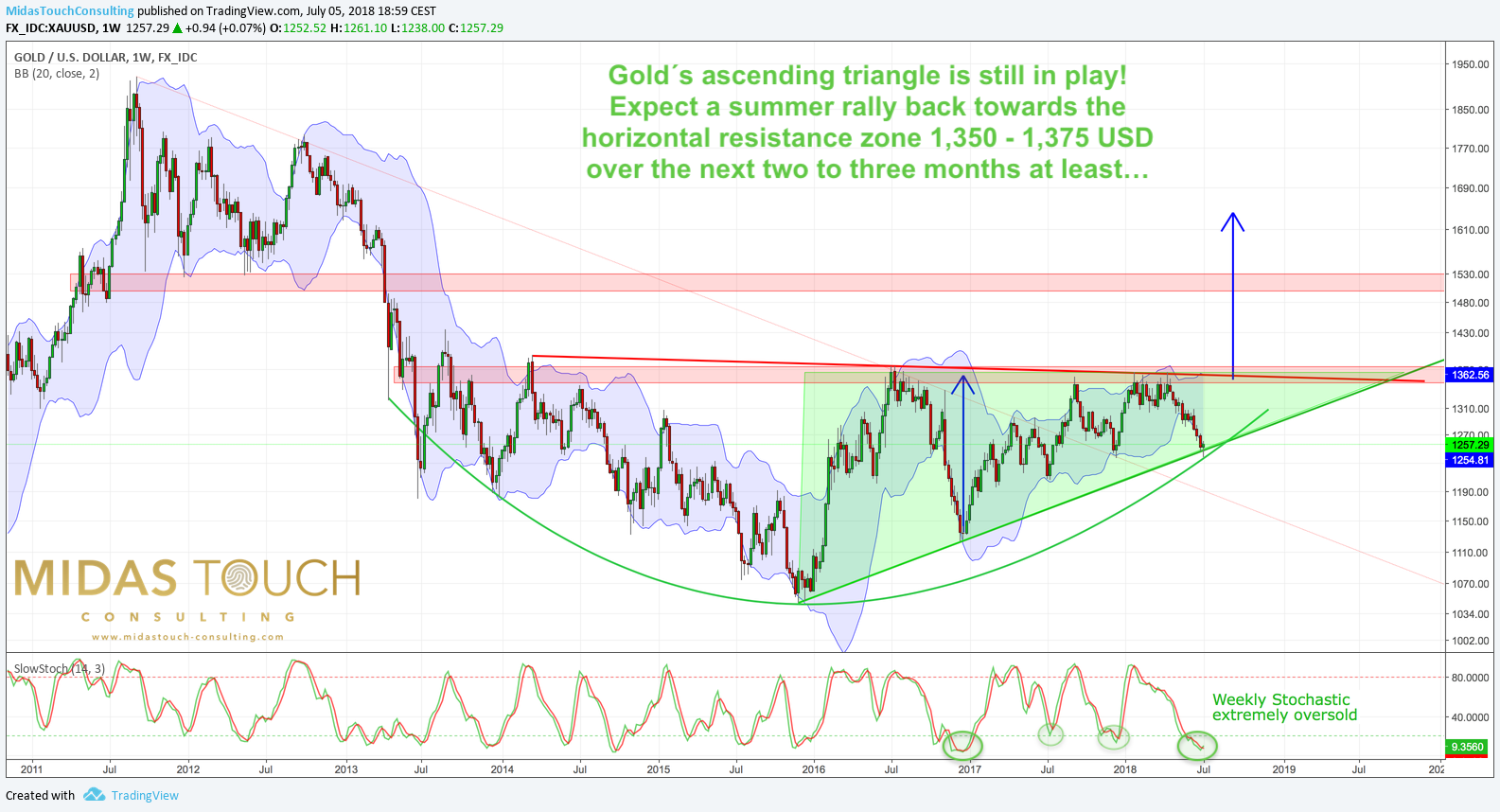 Gold weekly chart from 5th of July 2018. Ascending triangle still in play.