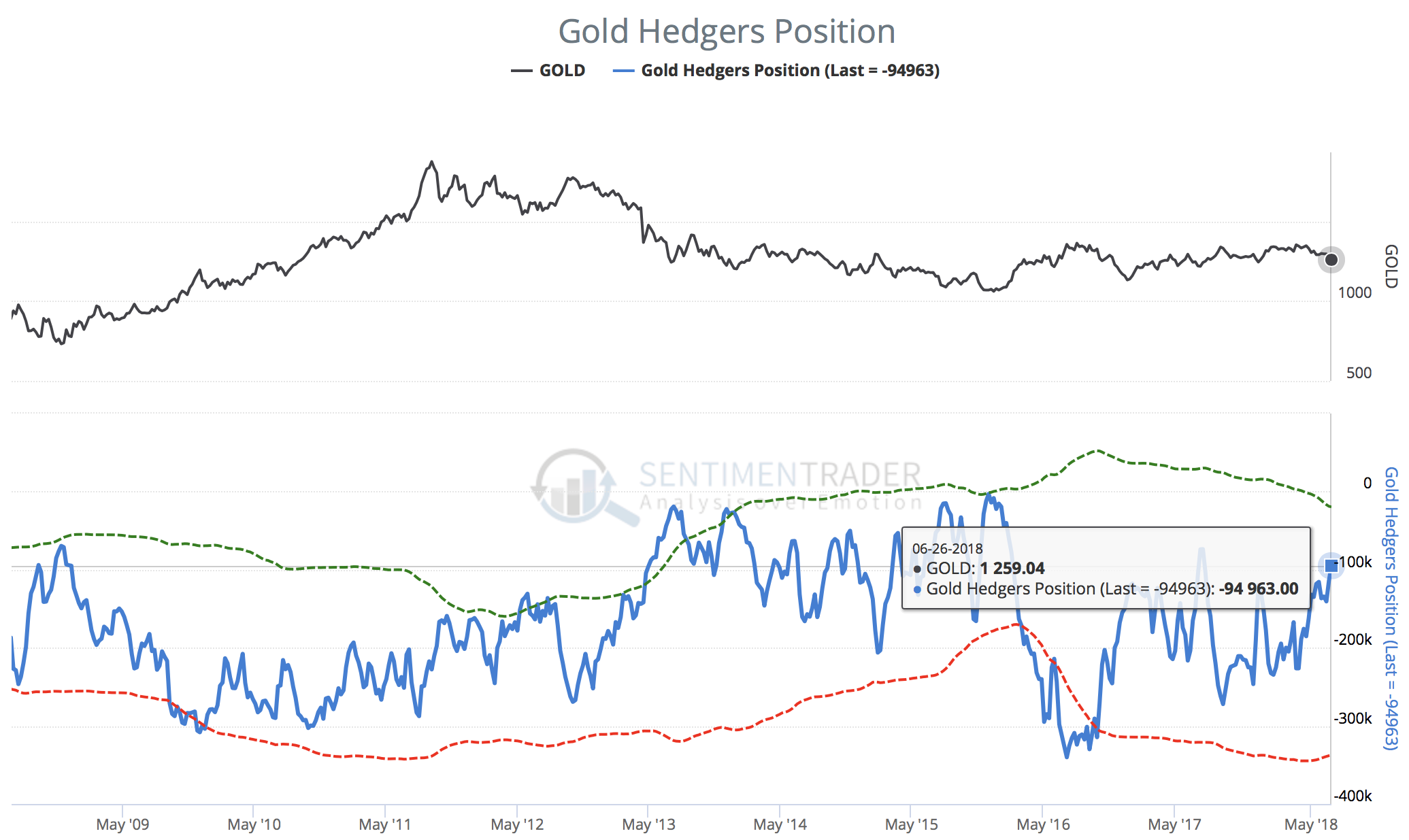 Gold Hedgers Position from June 26th, 2018