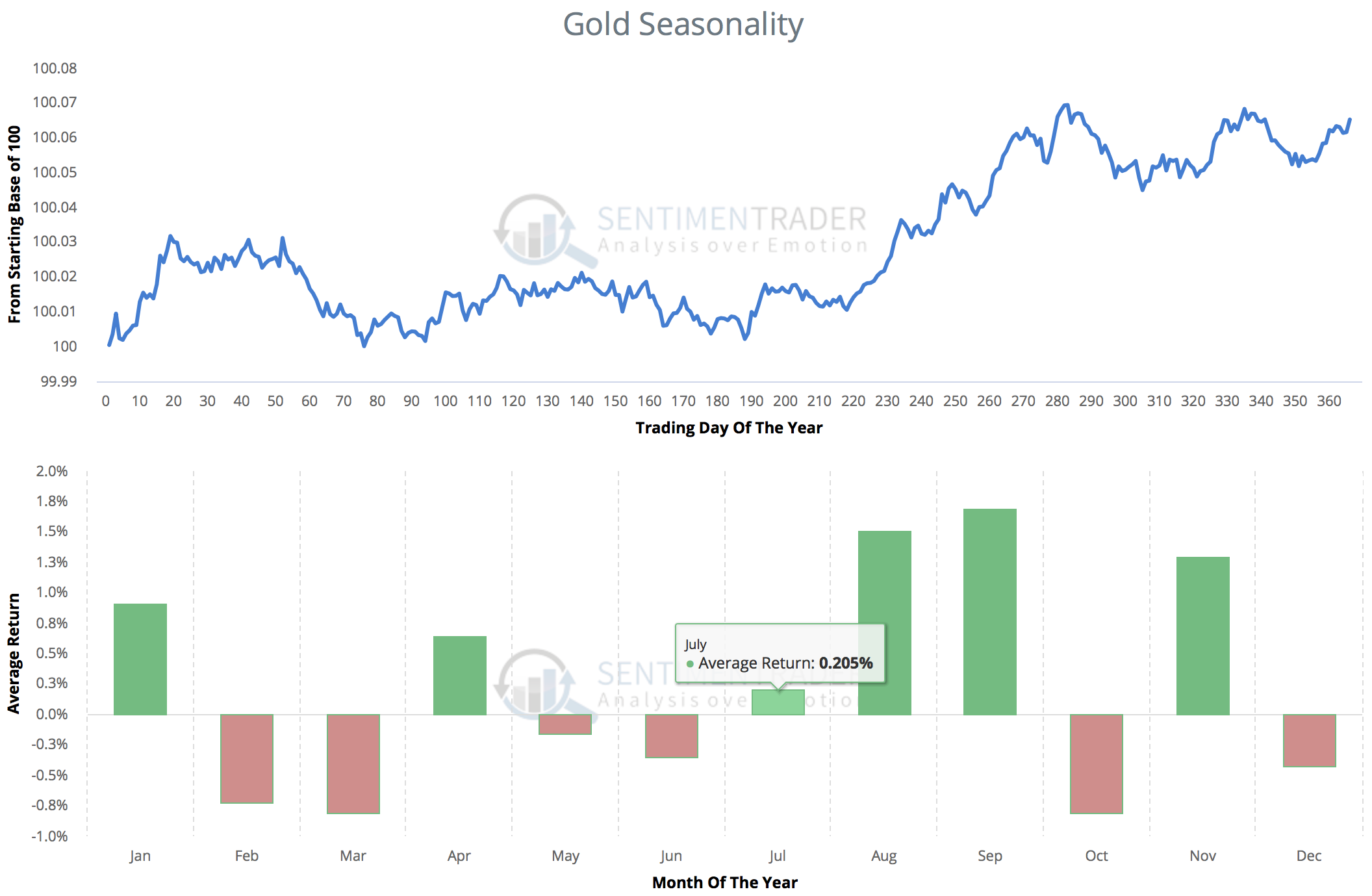 Gold Seasonality, statistical average over the last 40 years