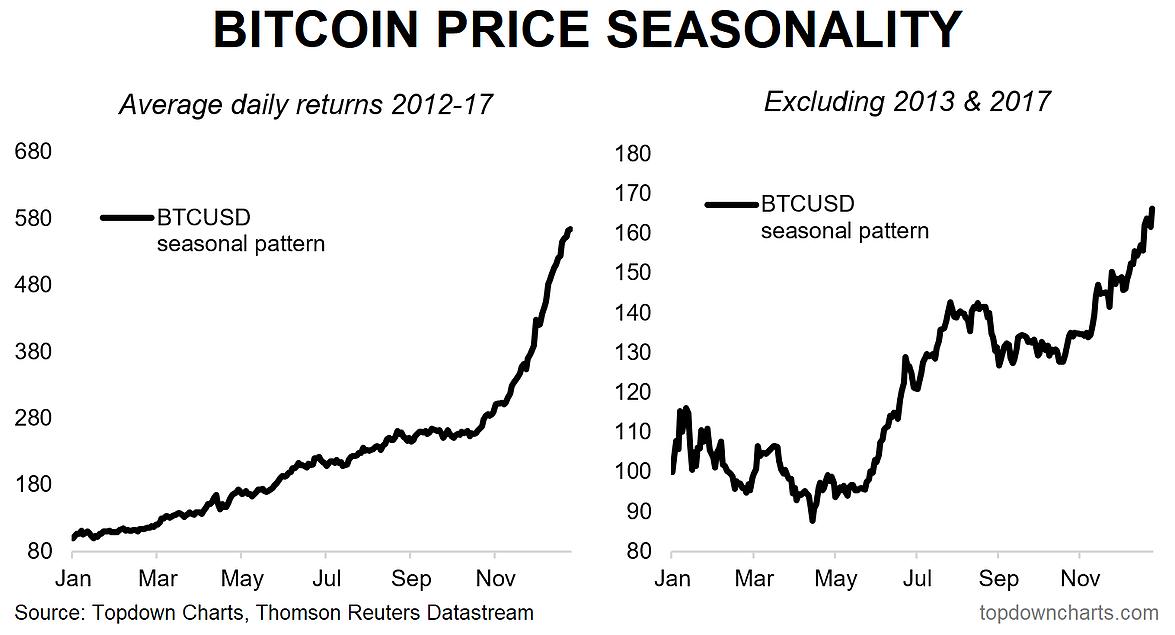 Bitcoin Seasonality. Average daily returns