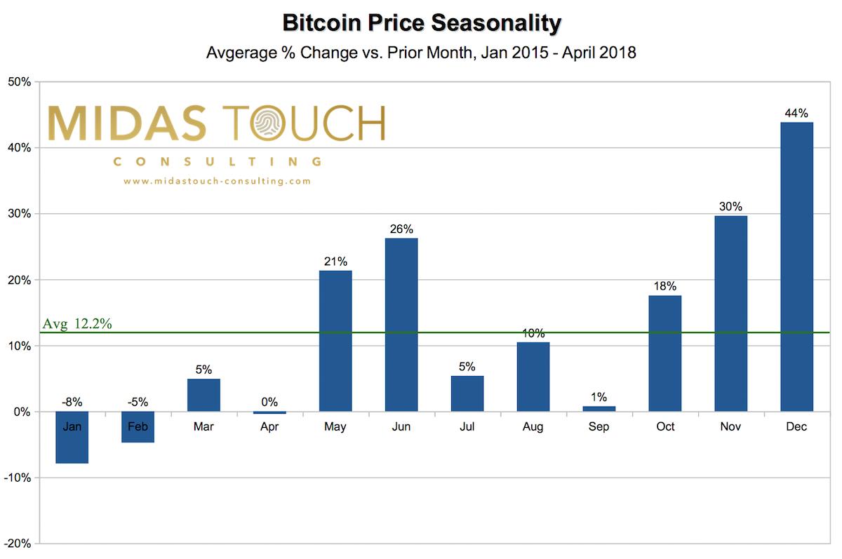 Bitcoin Seasonality January 2015 - April 2018
