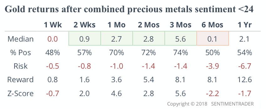 Combined precious metals sentiment currently below 24! Gold should return strongly over the next three months!