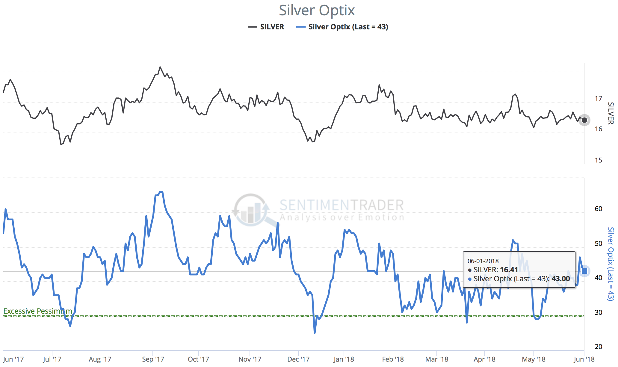 Silver optimism index as of June 1st 2018