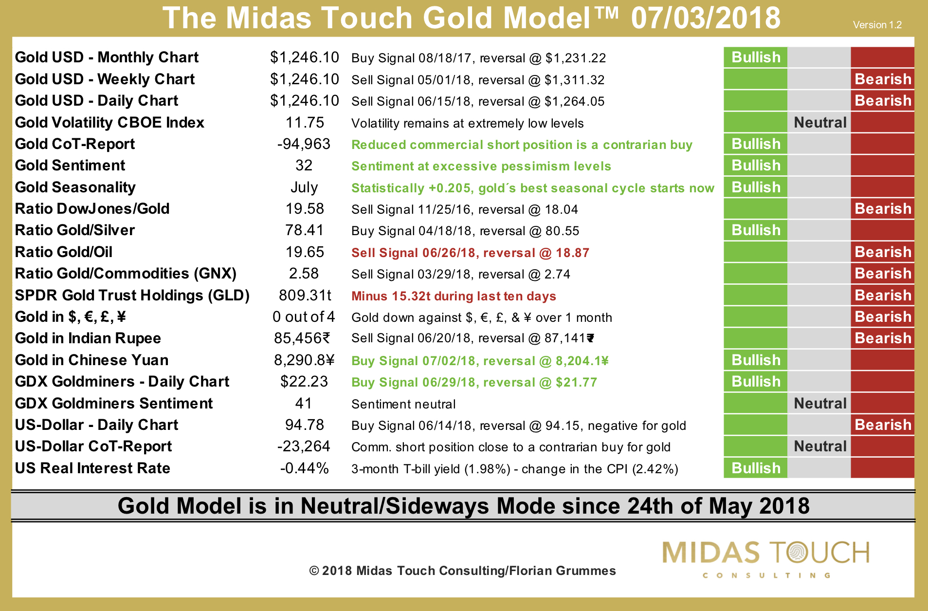 The Midas Touch Gold Model™ as of July 3rd, 2018