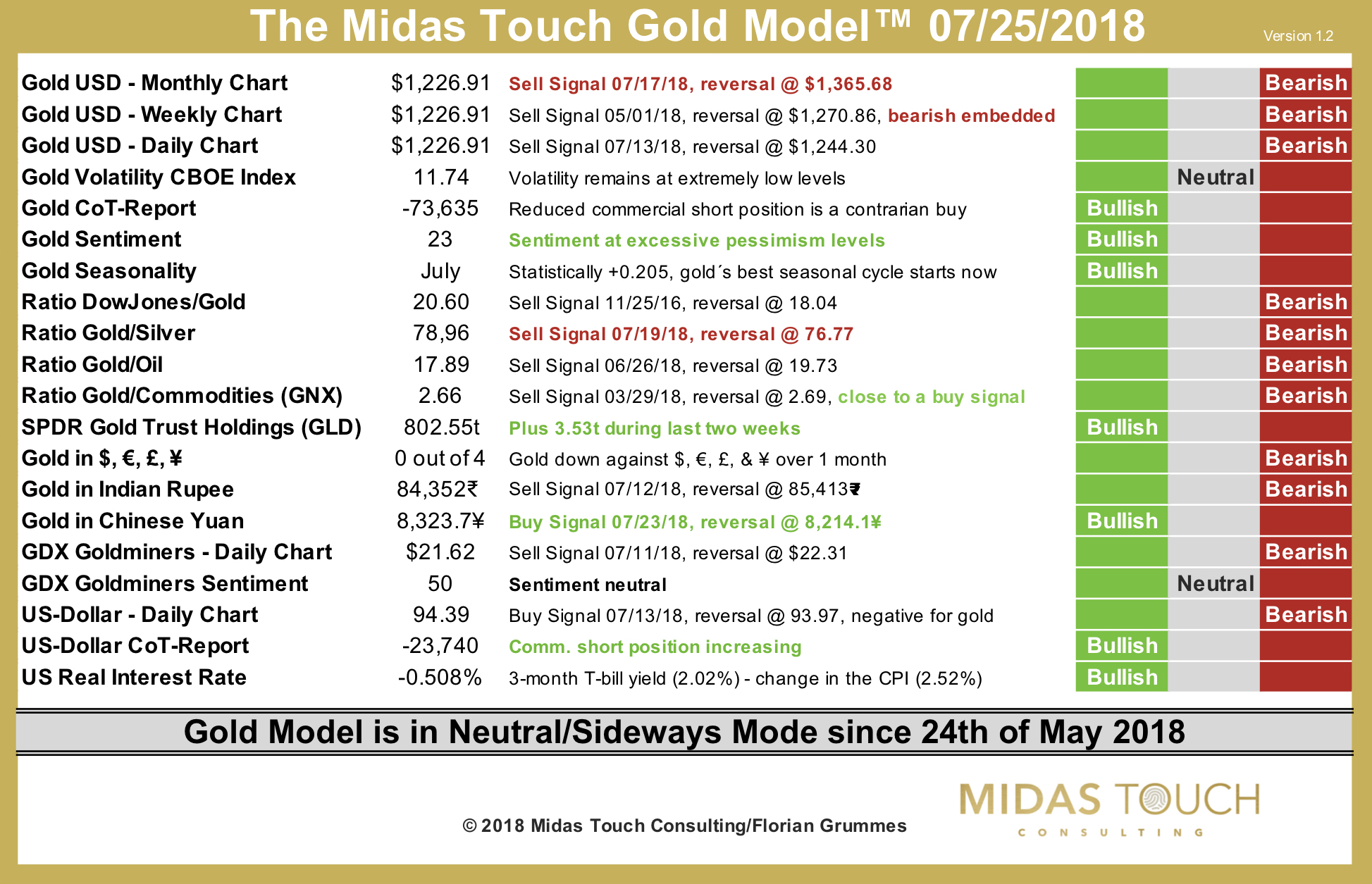The Midas Touch Gold Model™ as of July 25th, 2018