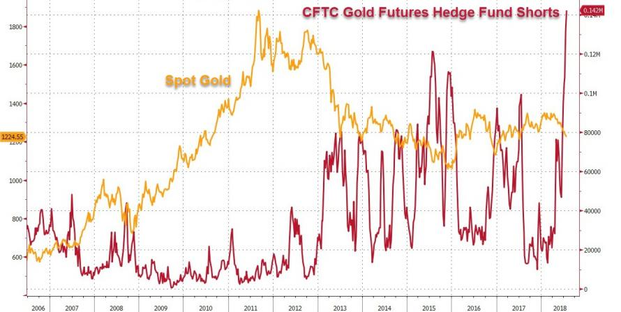 CFTC Gold Futures Hedge Fund Shorts