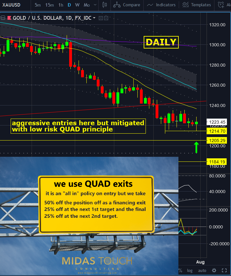 Gold daily chart, August 1st 2018. Low risk with quad exit principle