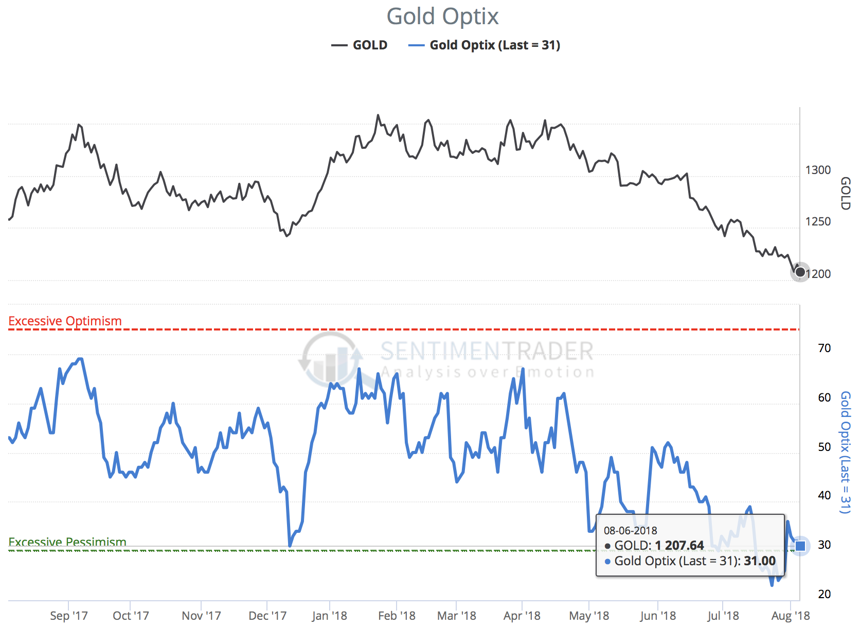 Gold Optix as of August 6th, 2018