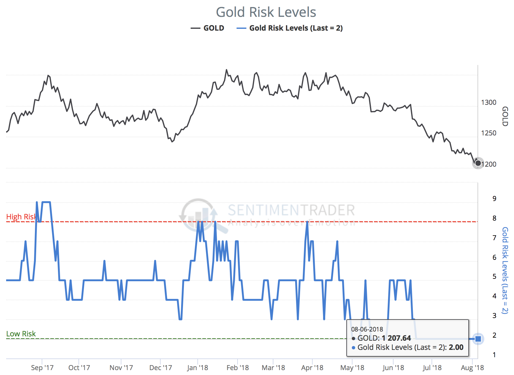 Gold generally is now at low risk levels