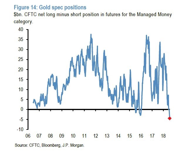 Gold, Managed Money heavily short as of July 31st 2018