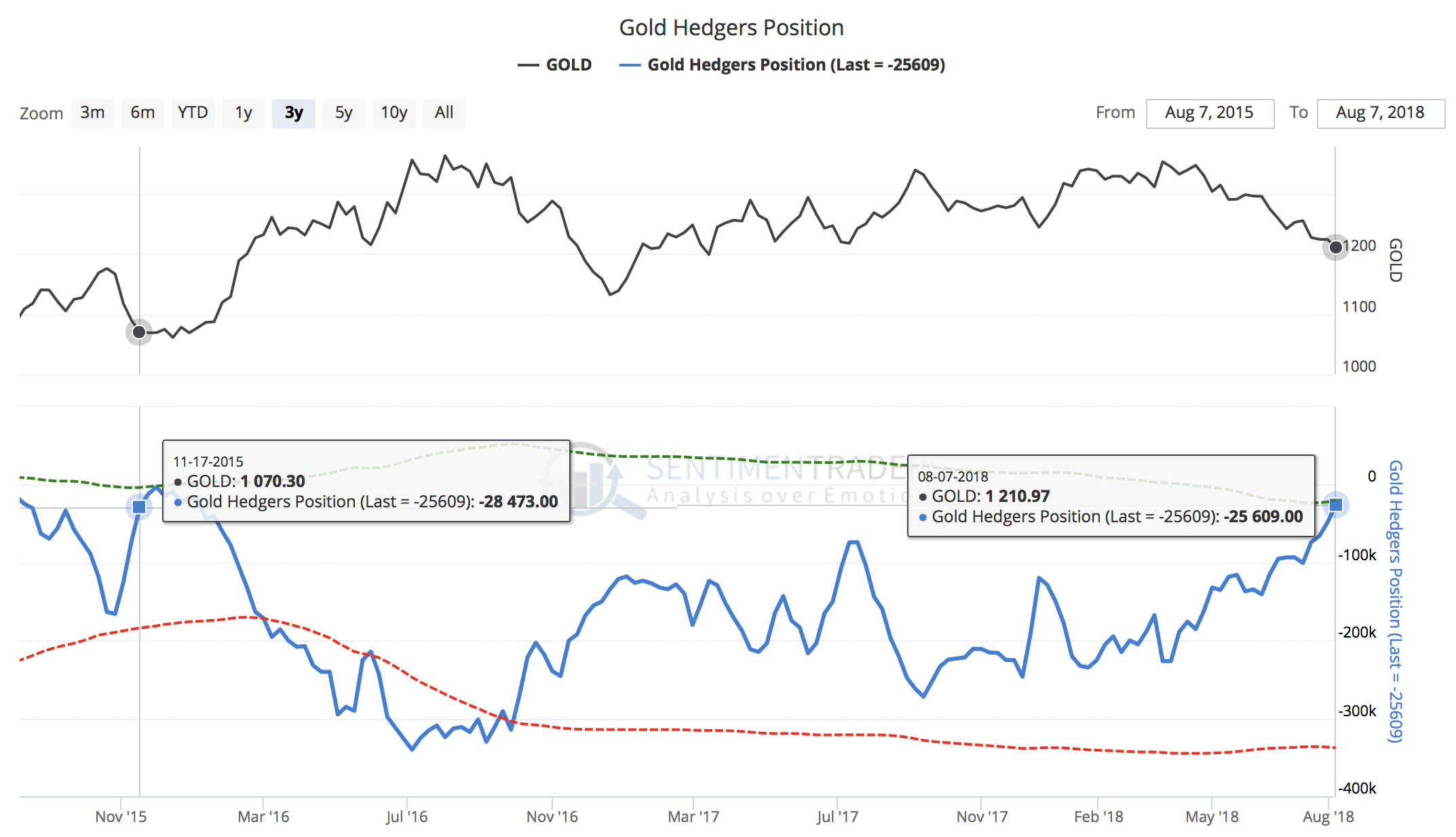 Gold CoT-Data, commercial short position at lows last seen around the lows at 1,000 USD nearly three years ago