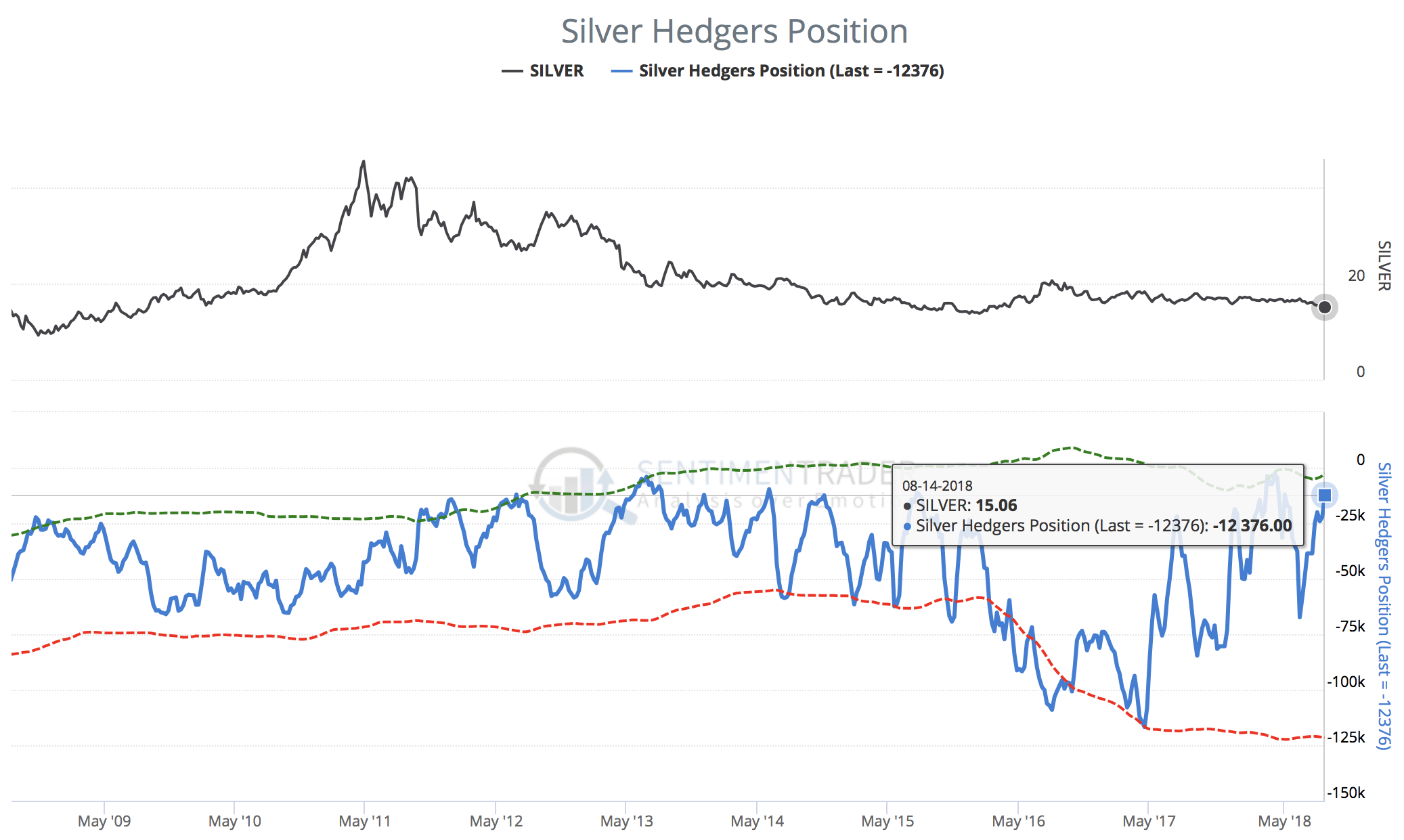 Silver Hedgers position at extremely low levels.