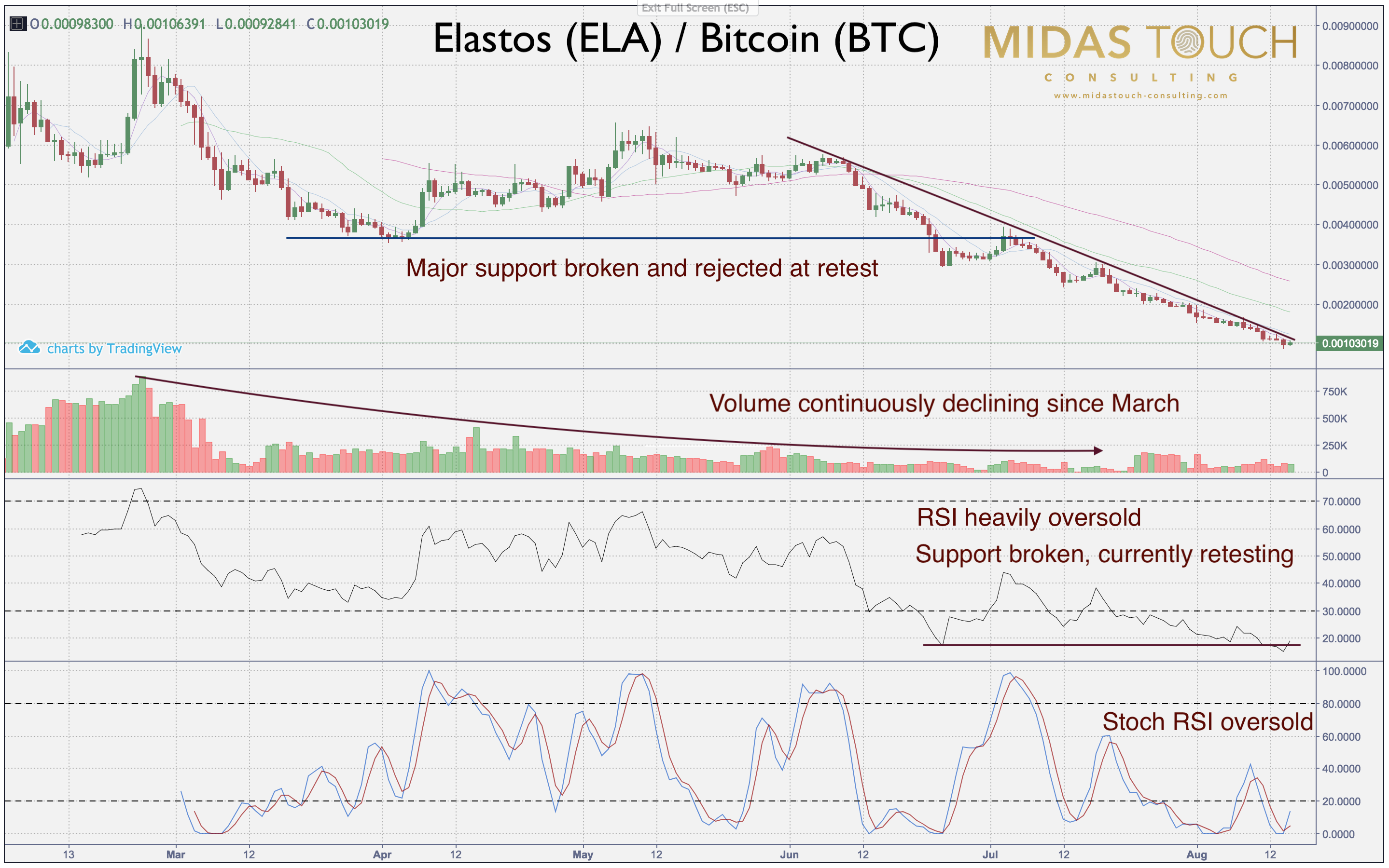 Elastos (ELA) / Bitcoin (BTC) daily chart, August 15th 2018.
