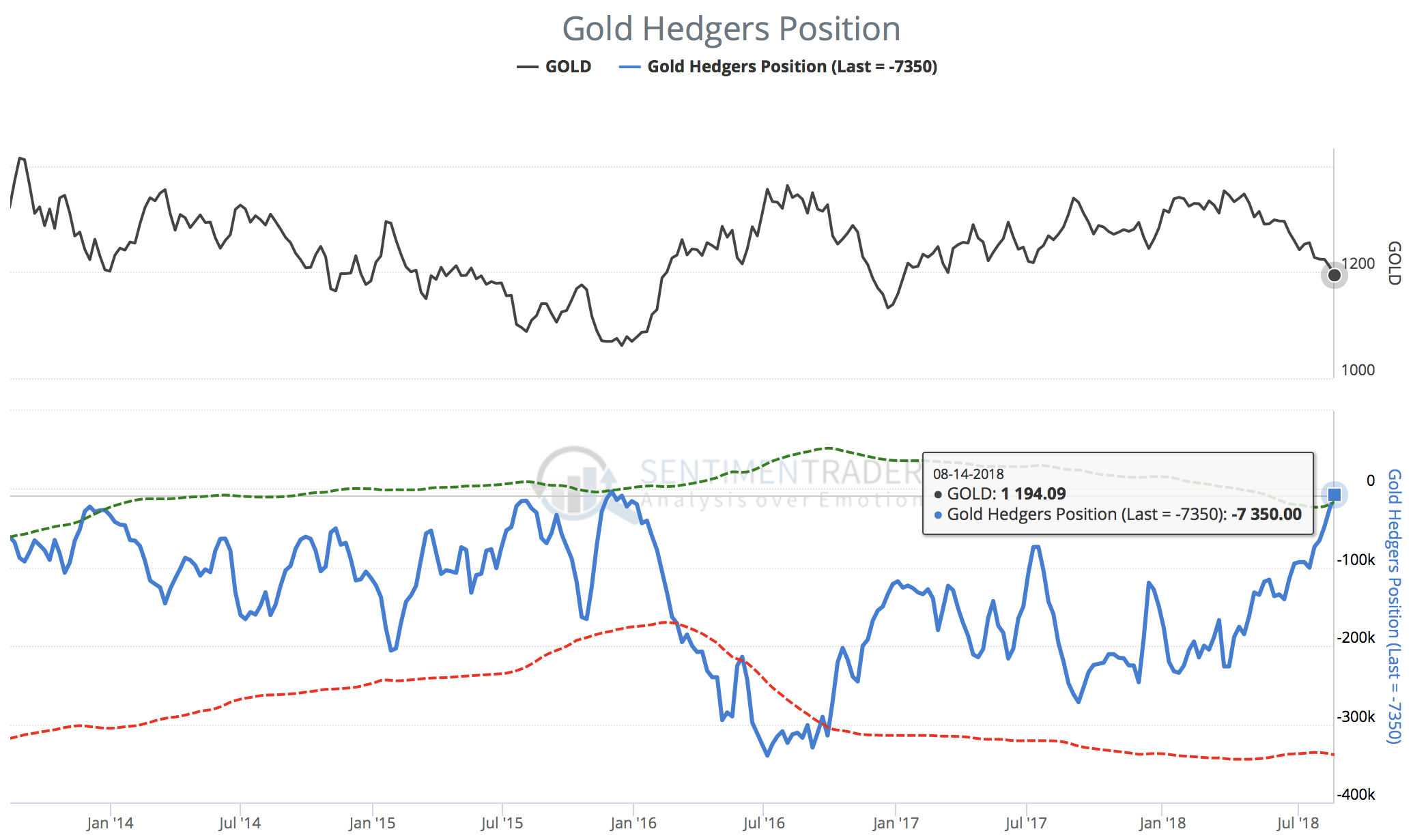 Gold Hedgers Position as of August 14th, 2018.