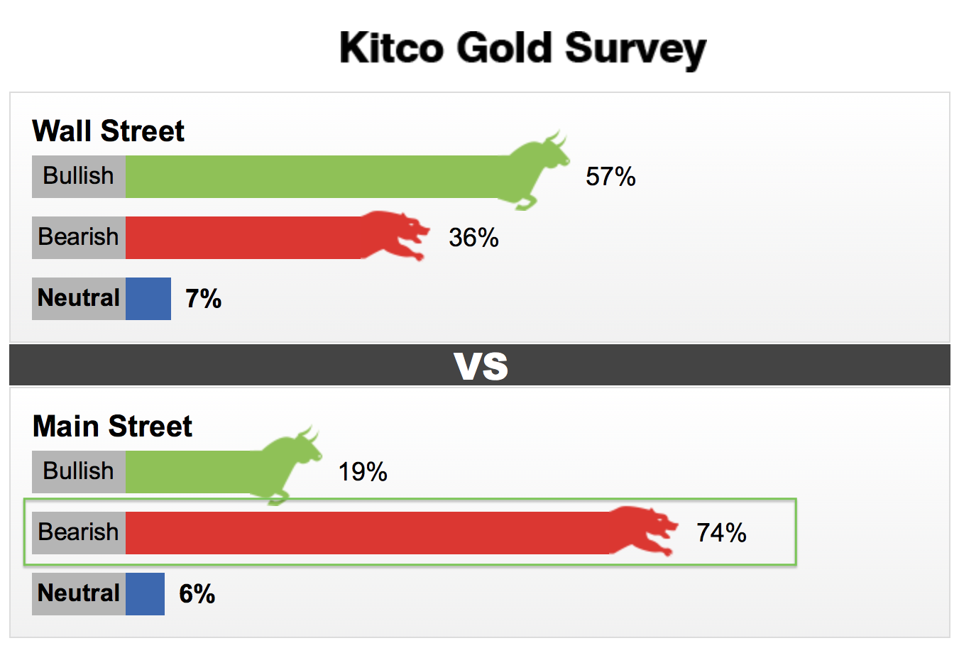 Kitco Gold Survey from 17th of August 2018. Sentiment among retail investors & traders is extremely bearish.