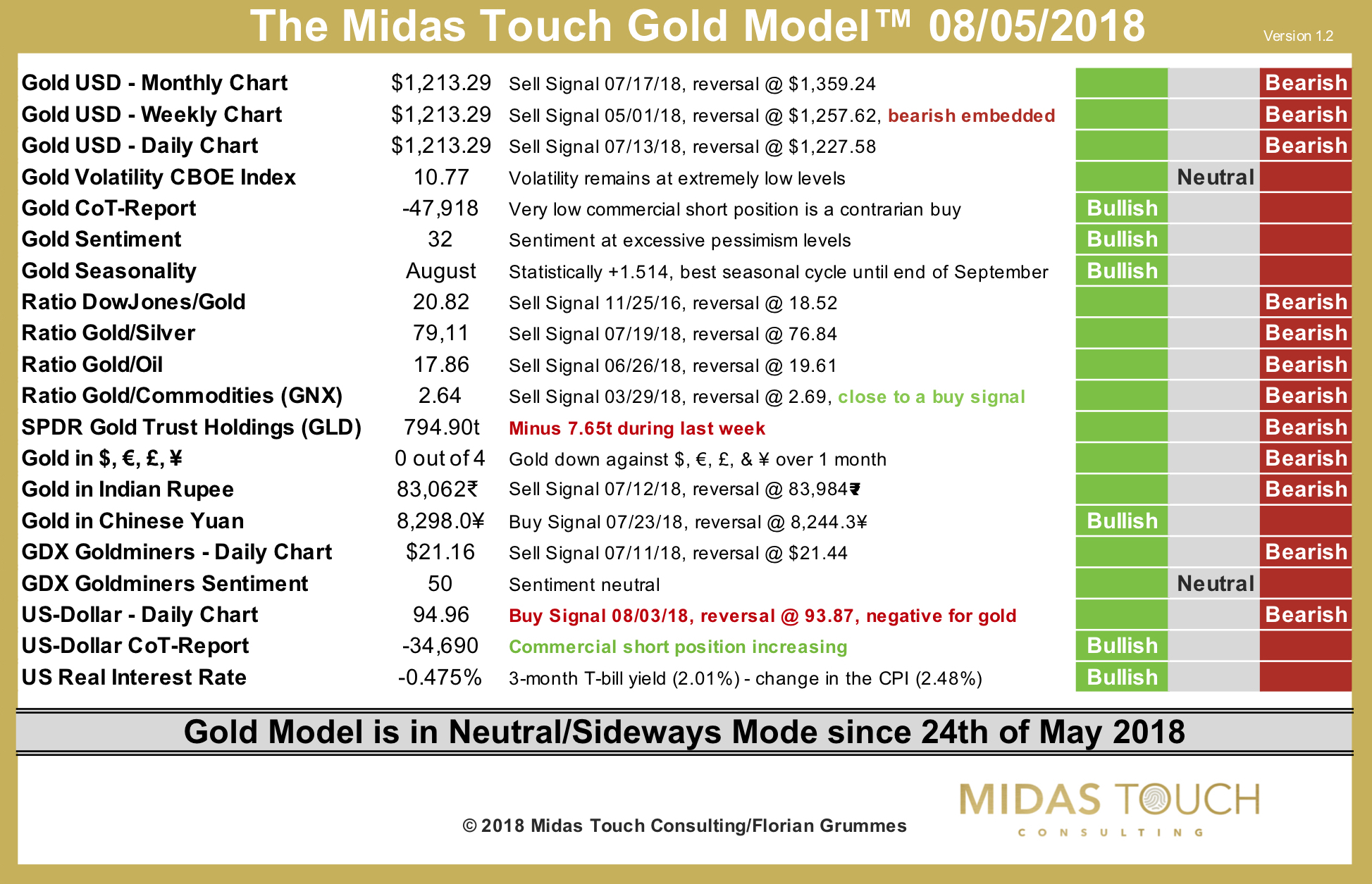 The Midas Touch Gold Model™ as of August 5th, 2018