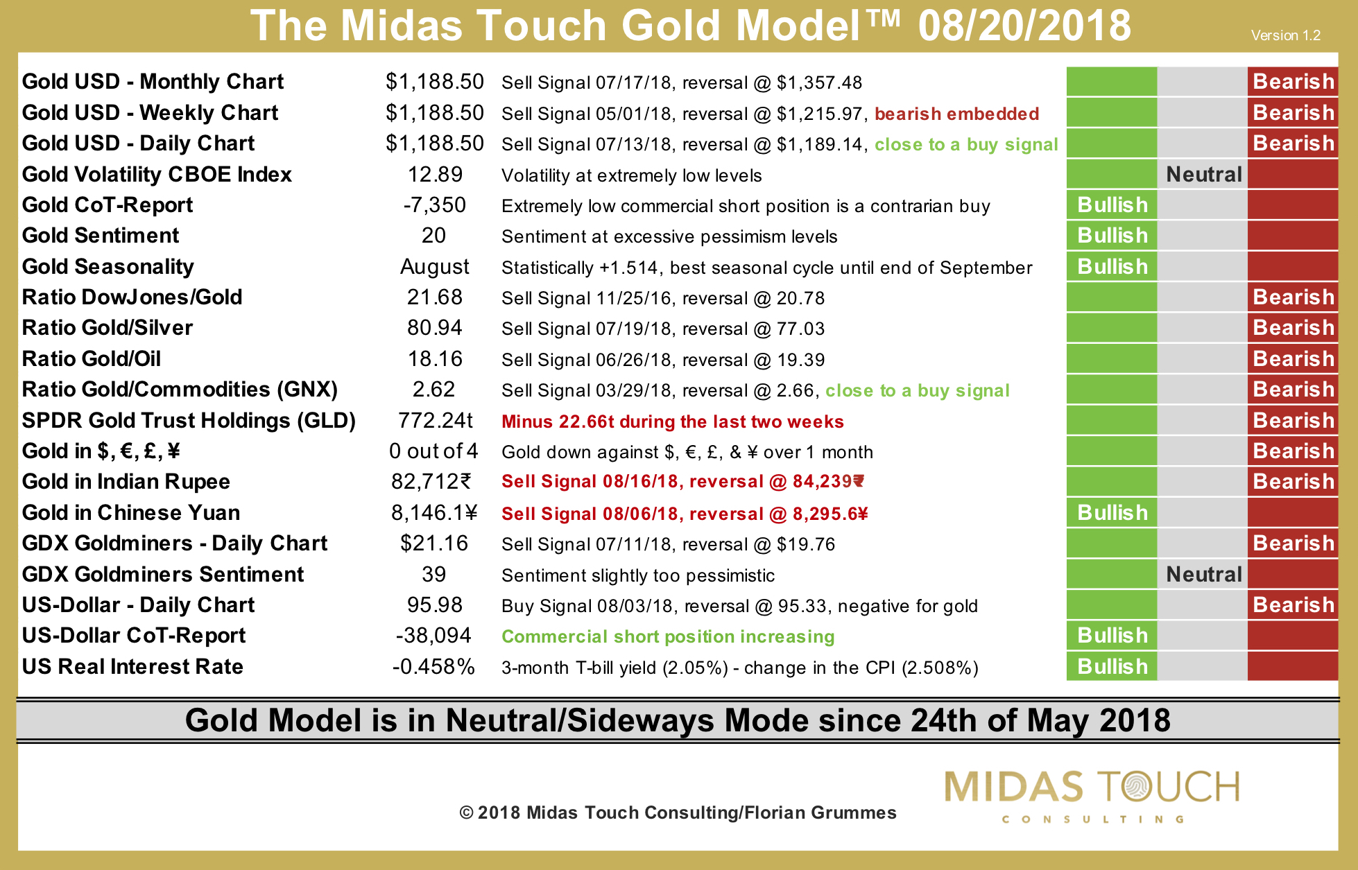 The Midas Touch Gold Model™ as of August 20th, 2018