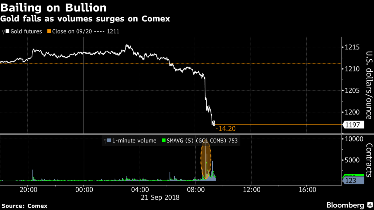 Somebody dumped 10,000 December contracts at the COMEX pushing gold futures nearly 15 USD lower.