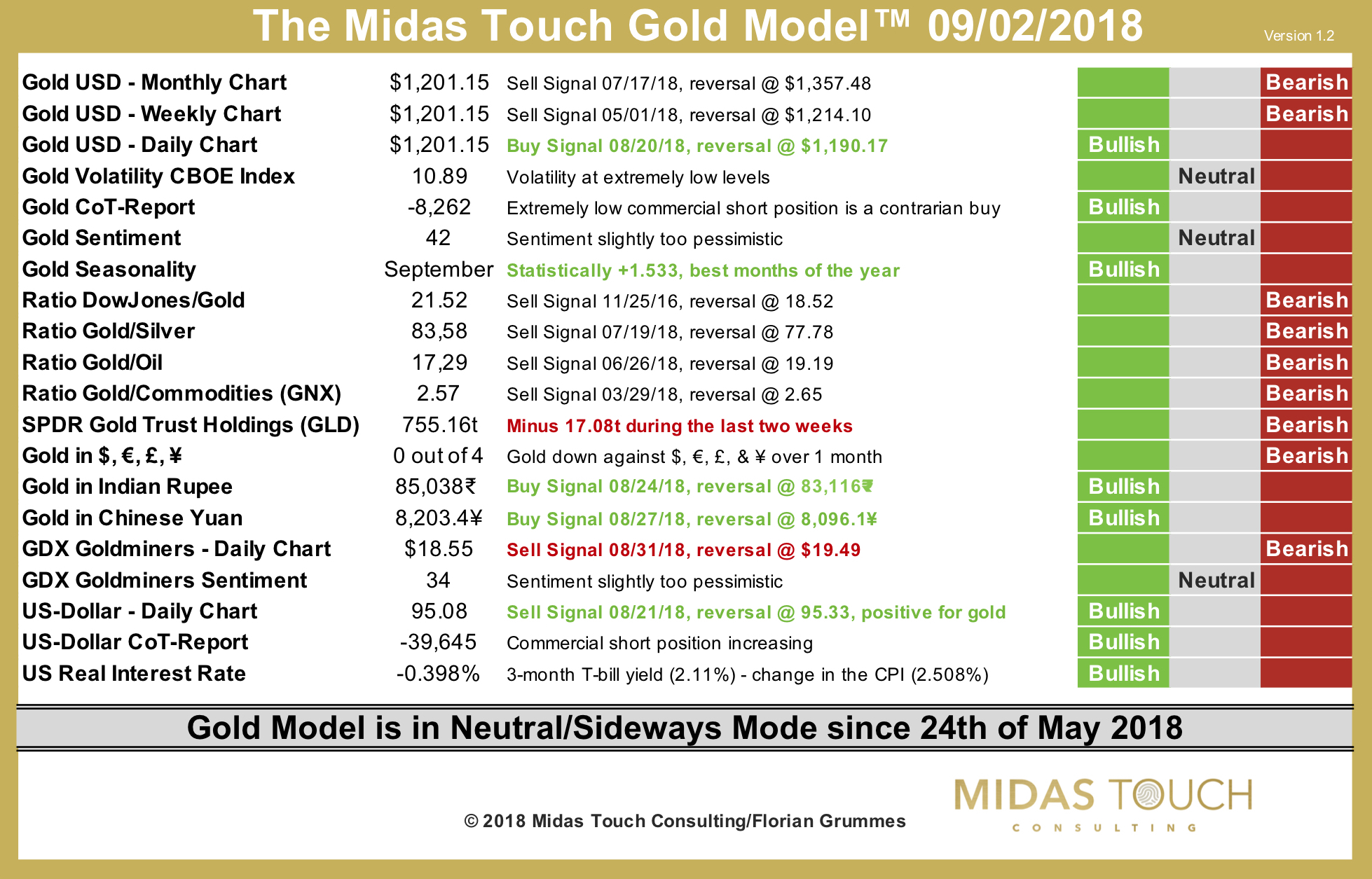 The Midas Touch Gold Model™ as of September 2nd, 2018