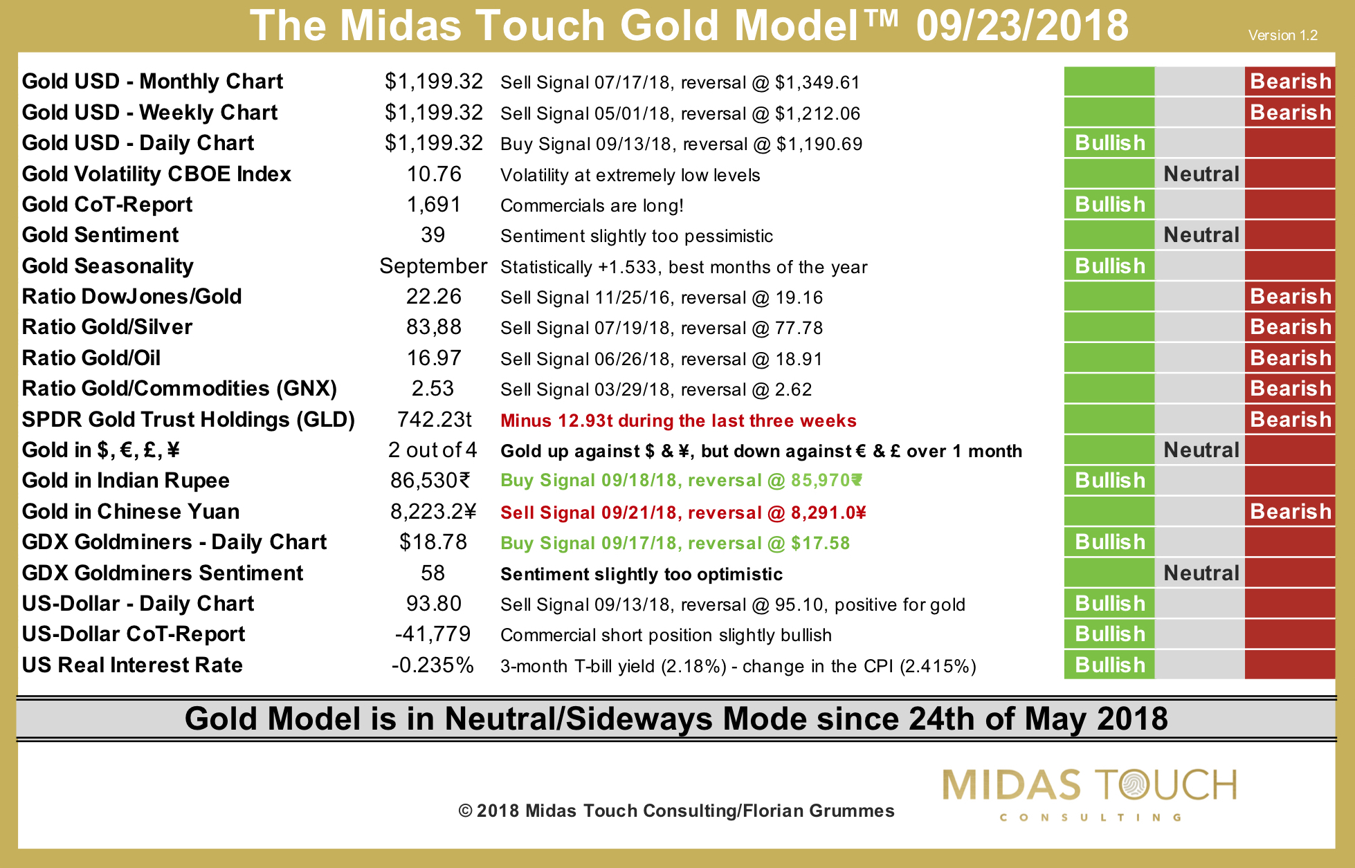 The Midas Touch Gold Model™ as of September 23rd, 2018