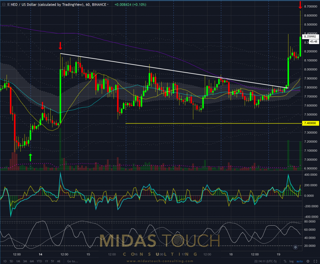 NEO 60 min chart as of January 20th, 2019