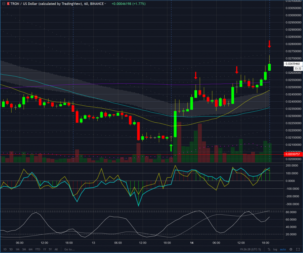 TRON 60 min chart as of January 20th, 2019