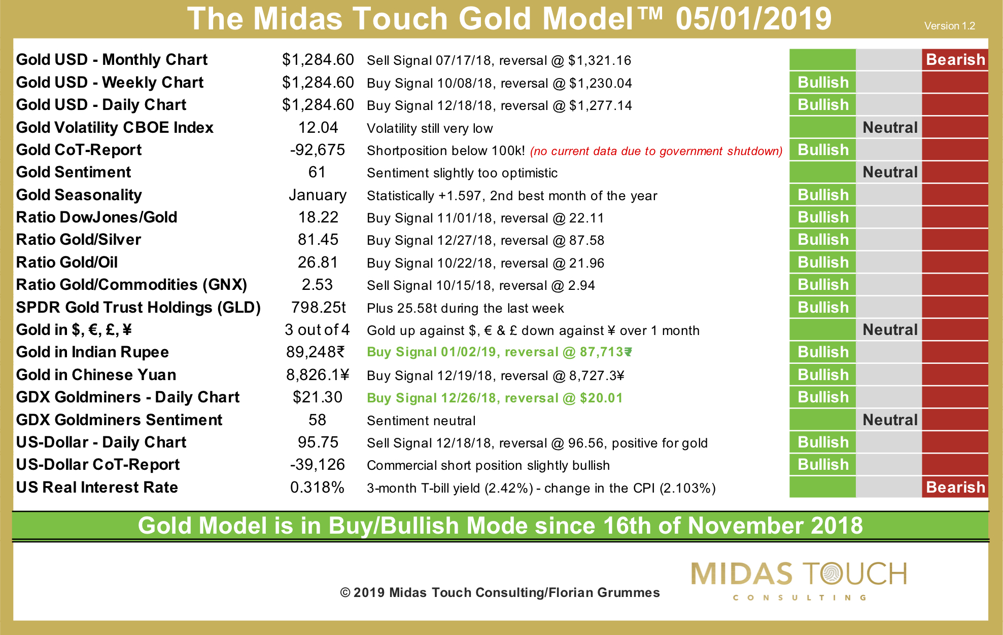 The Midas Touch Gold Model™ as of January 5th, 2019