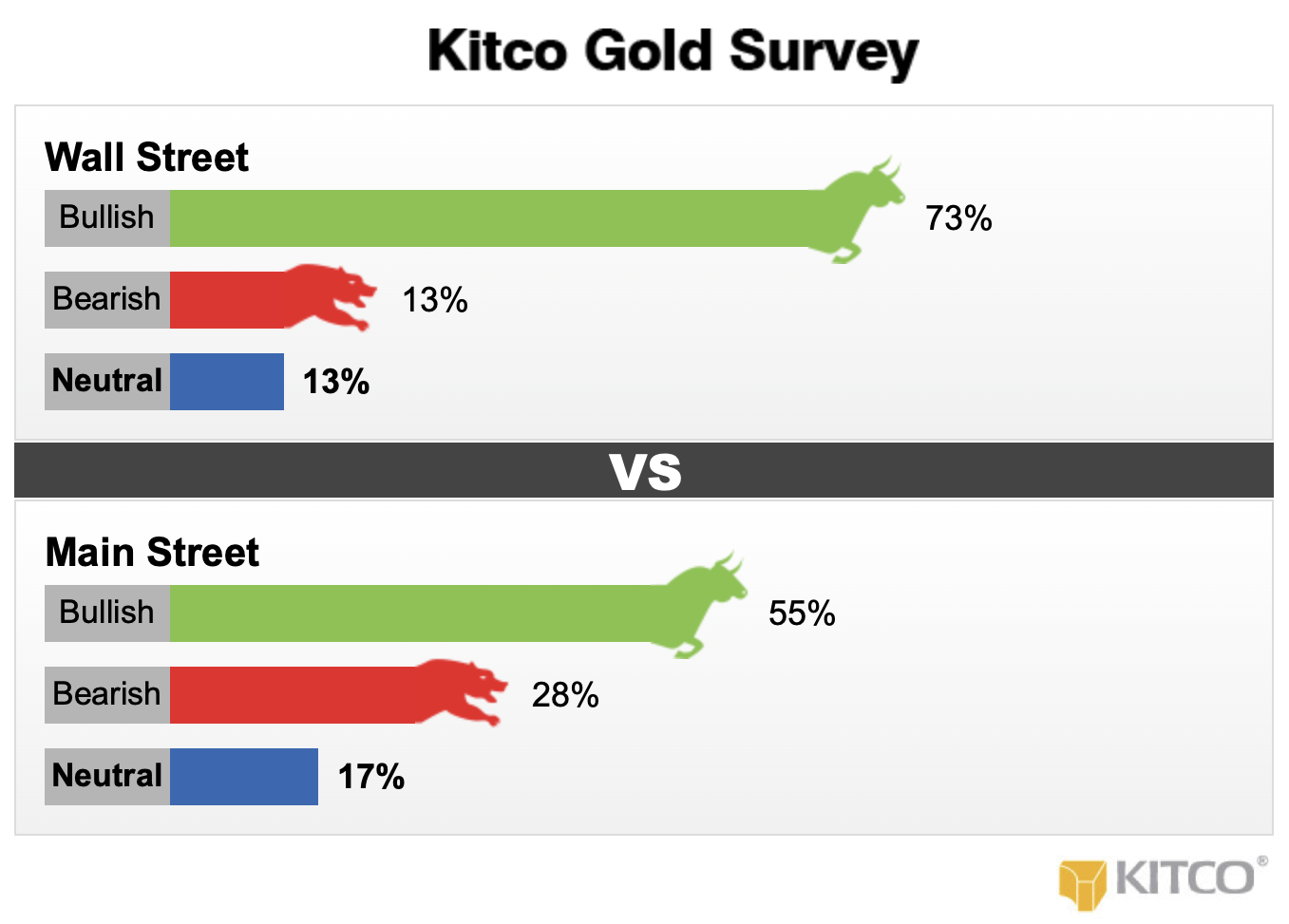 Kitco Gold Survey as of February 8th 2019