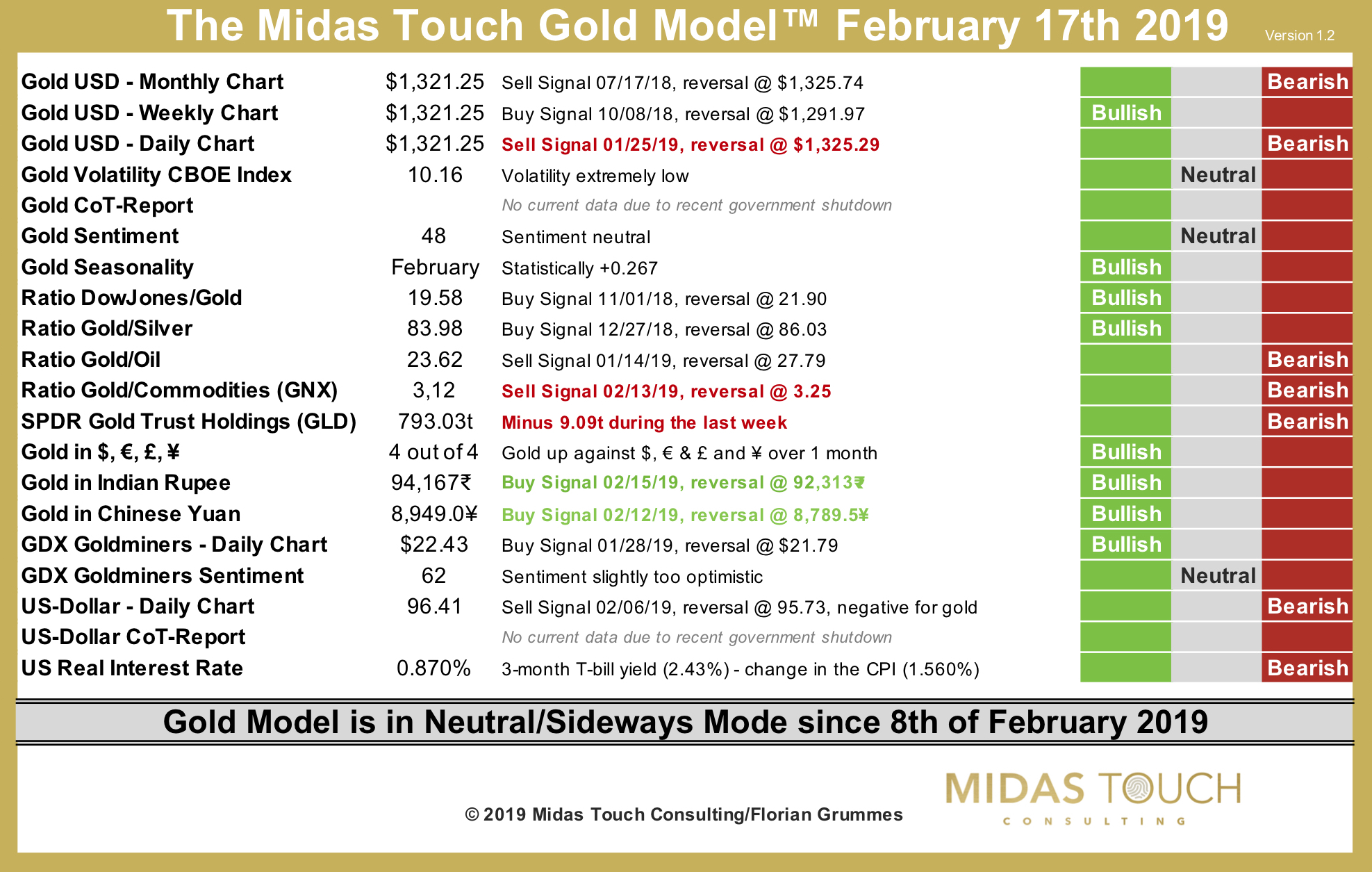 The Midas Touch Gold Model™ as of February 17th, 2019