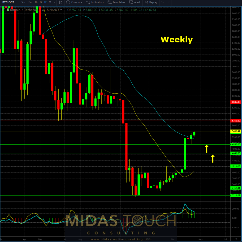 BTCUSDT weekly chart as of April 22nd, 2019